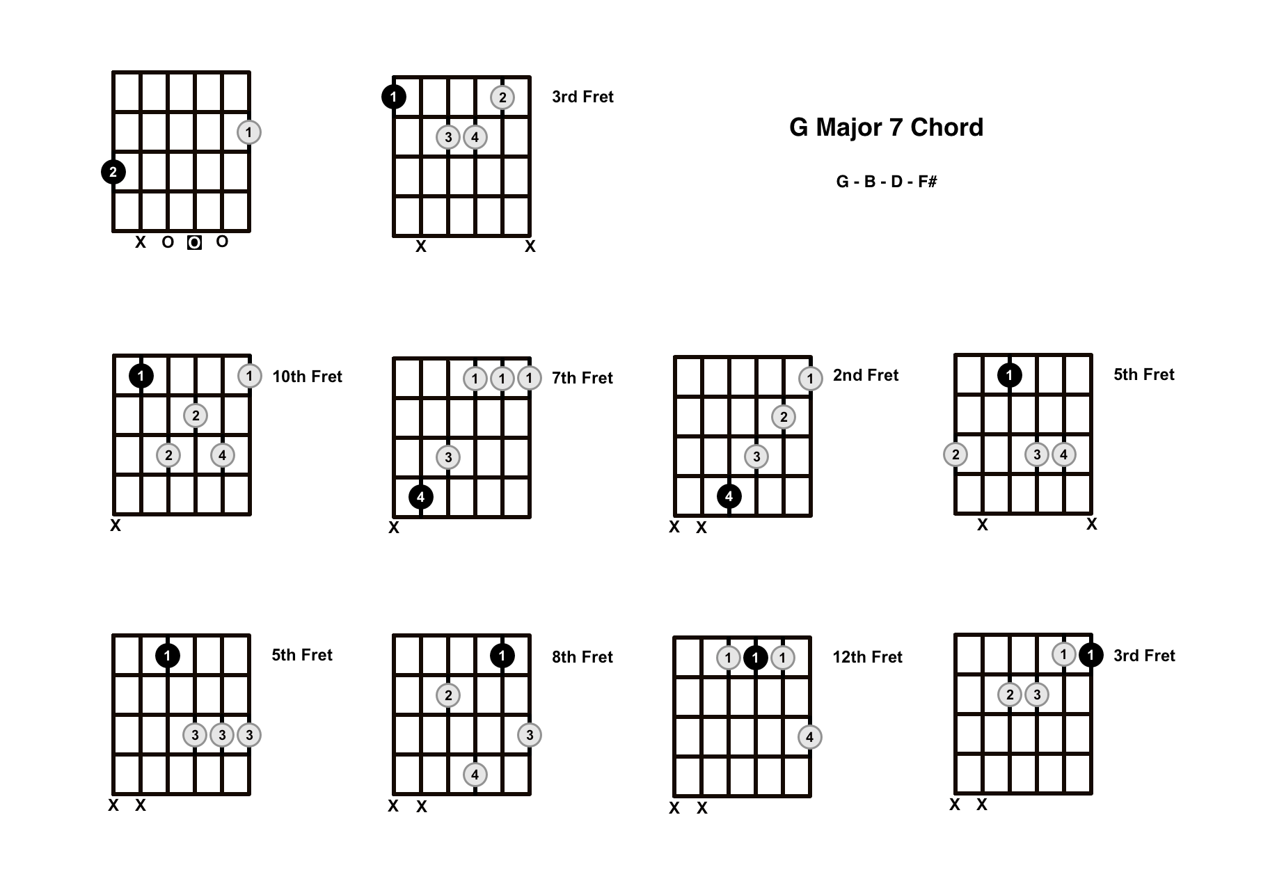 G Major 7 Chord On The Guitar (G Maj 7) – Diagrams, Finger Positions and Theory