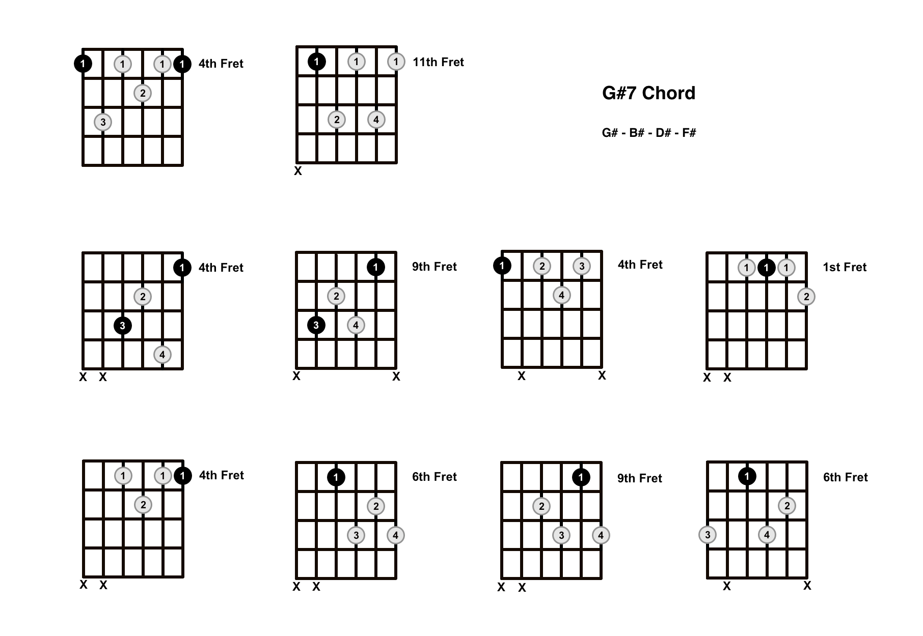 G#7 Chord On The Guitar (G Sharp Dominant 7) – Diagrams, Finger Positions and Theory