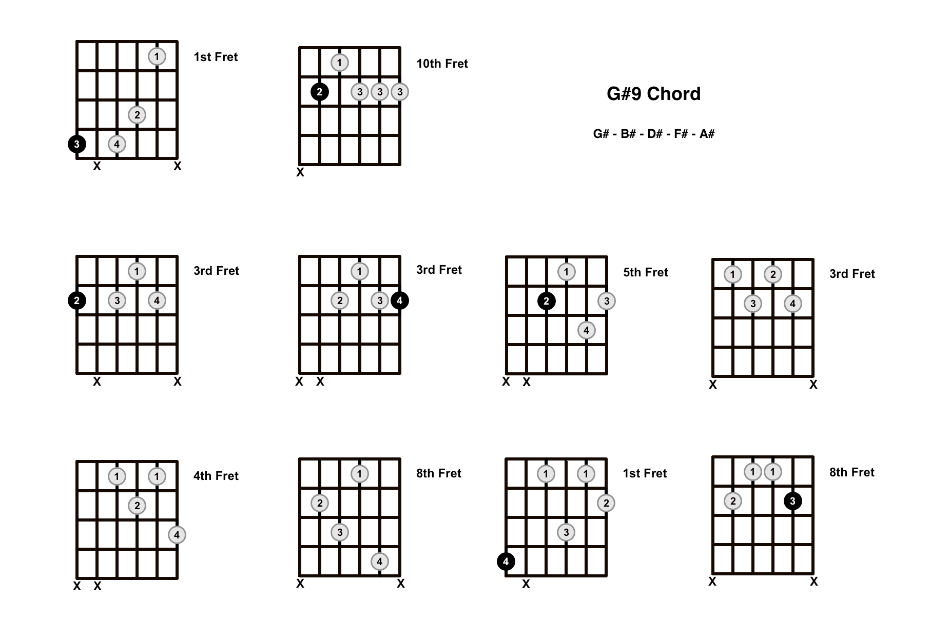 G#9 Chord On The Guitar (G Sharp 9) – Diagrams, Finger Positions and Theory