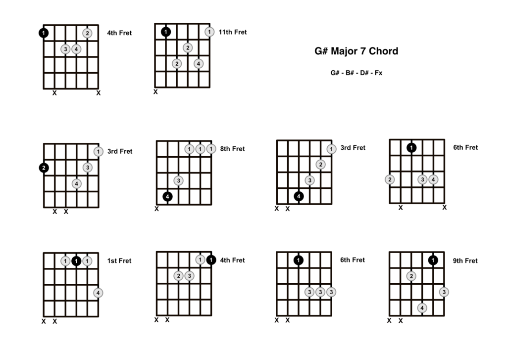 G Sharp Major 7 Chord 10 Shapes