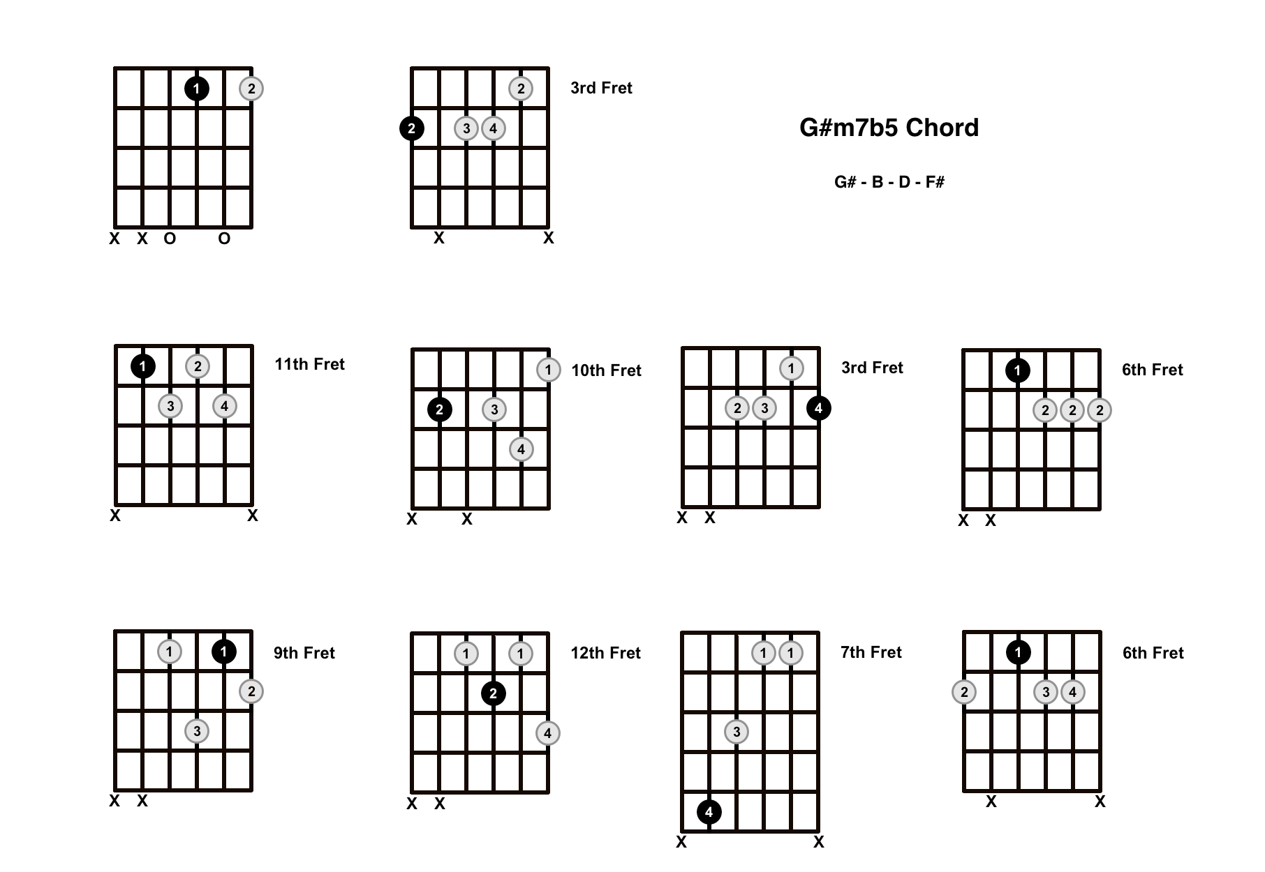 G#m7b5 Chord On The Guitar (G Sharp Minor 7 Flat 5, G Sharp Half Diminished) – Diagrams, Finger Positions and Theory