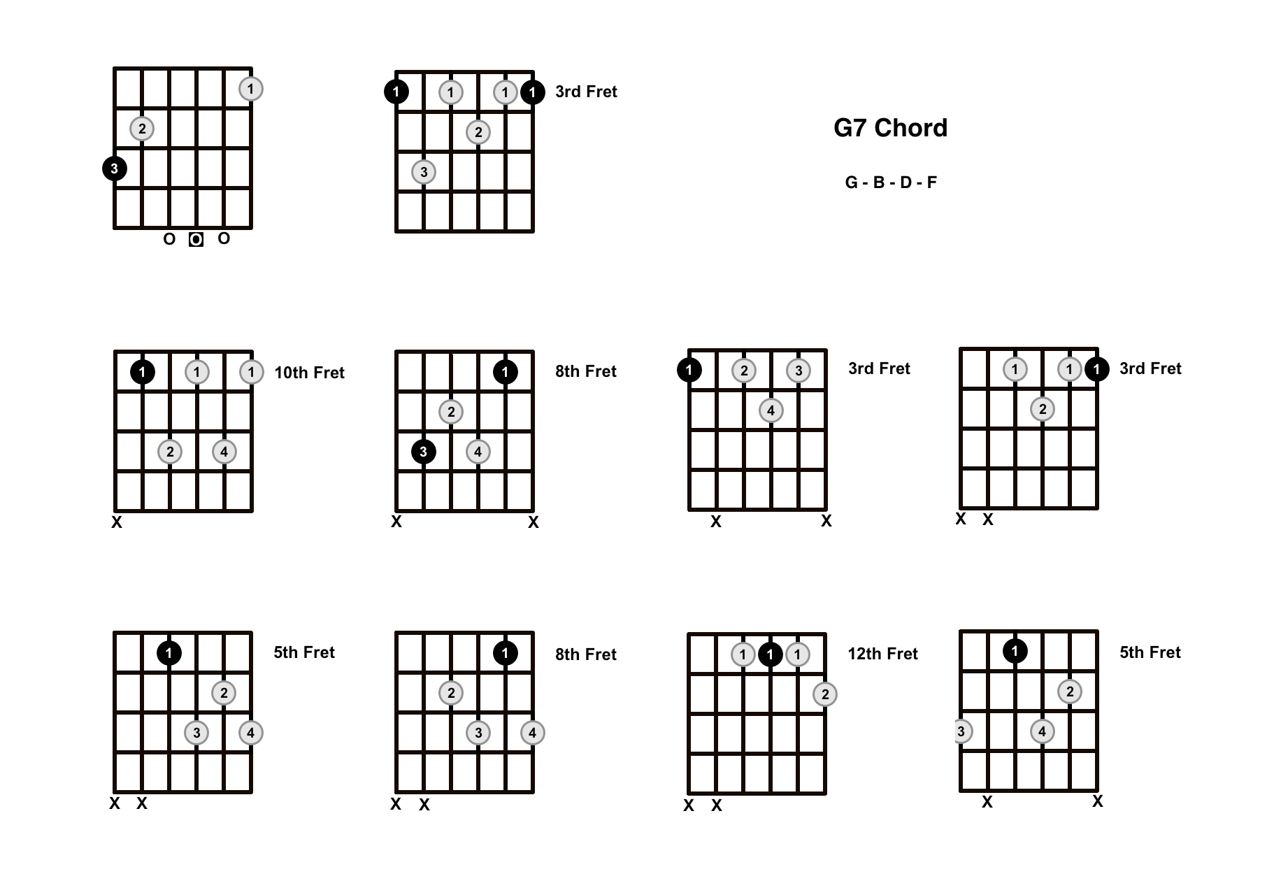G7 Chord On The Guitar (G Dominant 7) – Diagrams, Finger Positions and Theory
