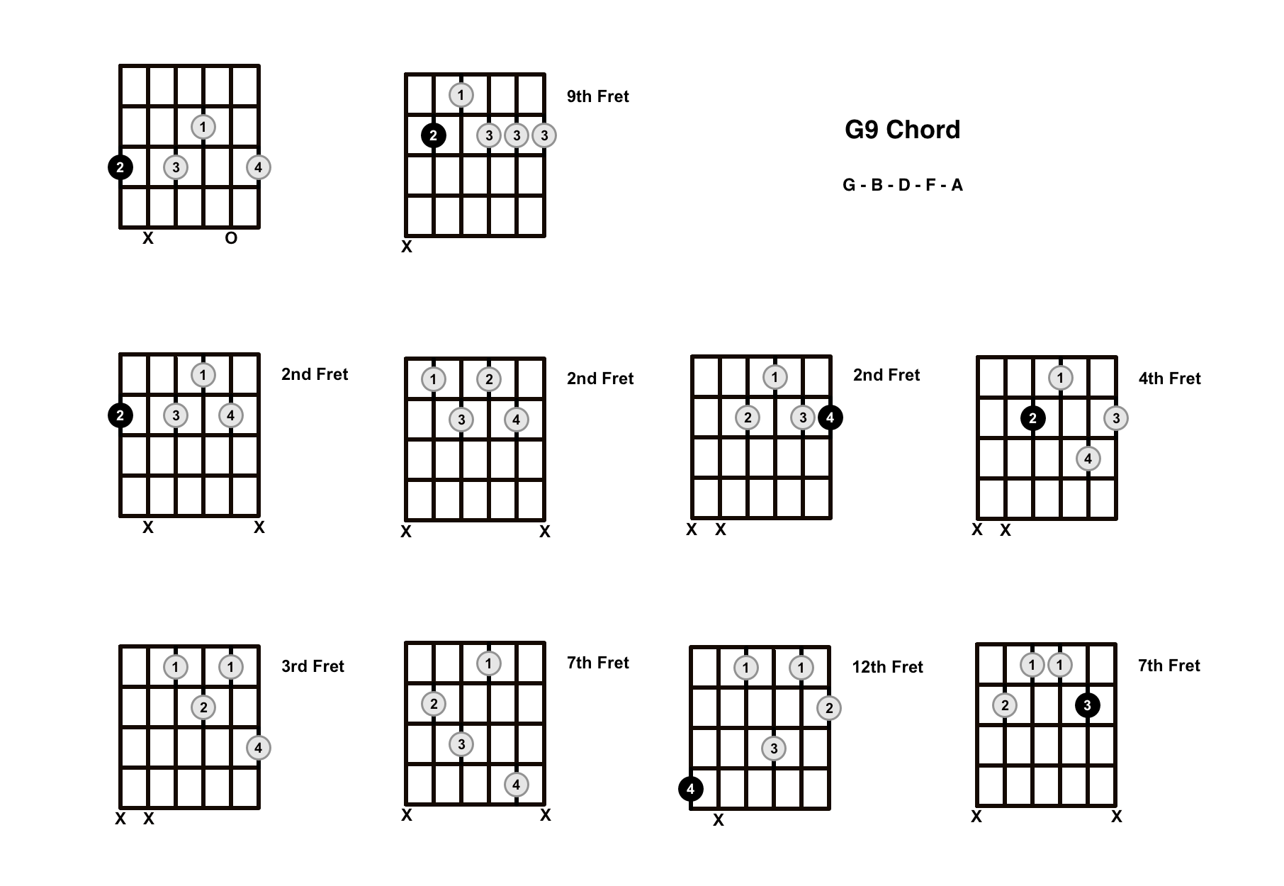 G9 Chord On The Guitar – Diagrams, Finger Positions and Theory