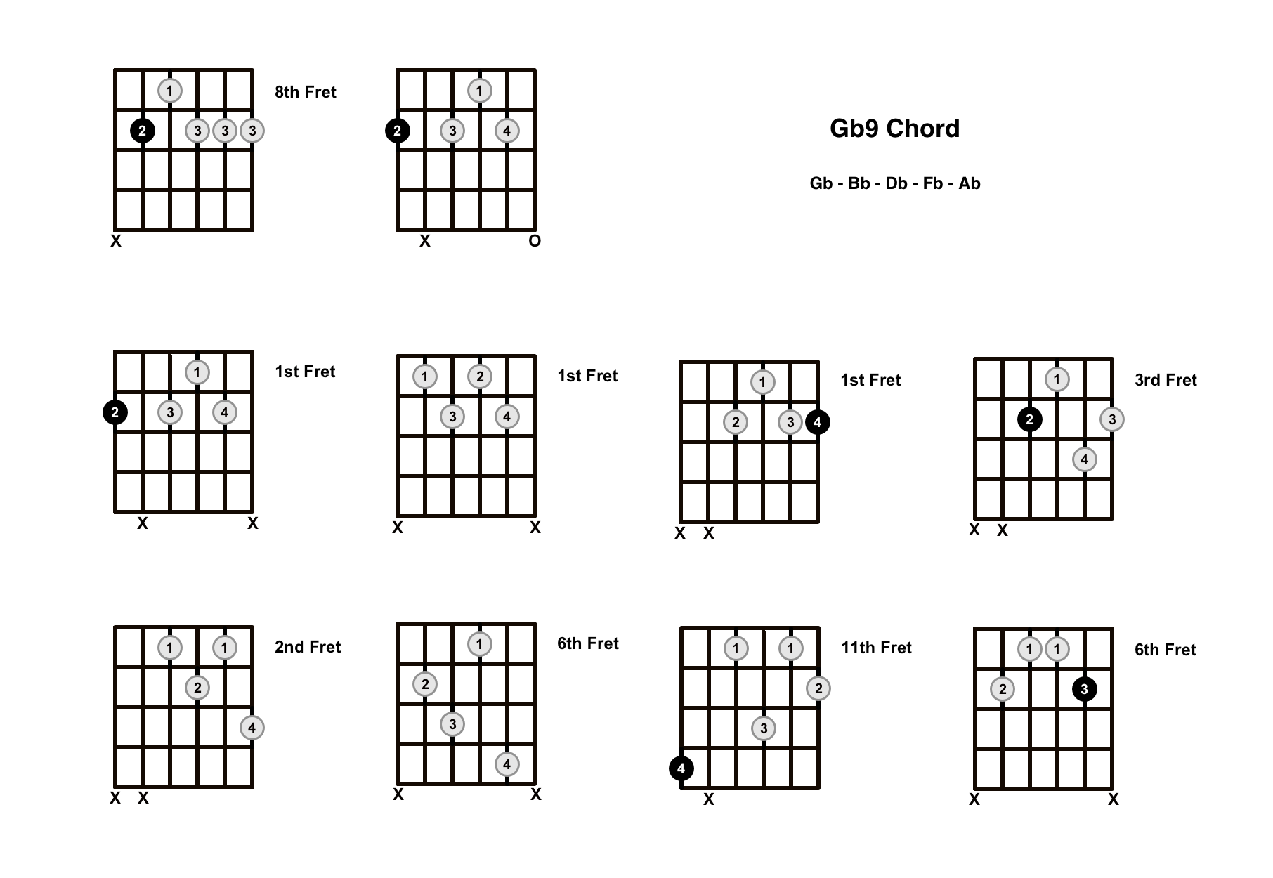Gb9 Chord On The Guitar (G Flat 9) – Diagrams, Finger Positions and Theory
