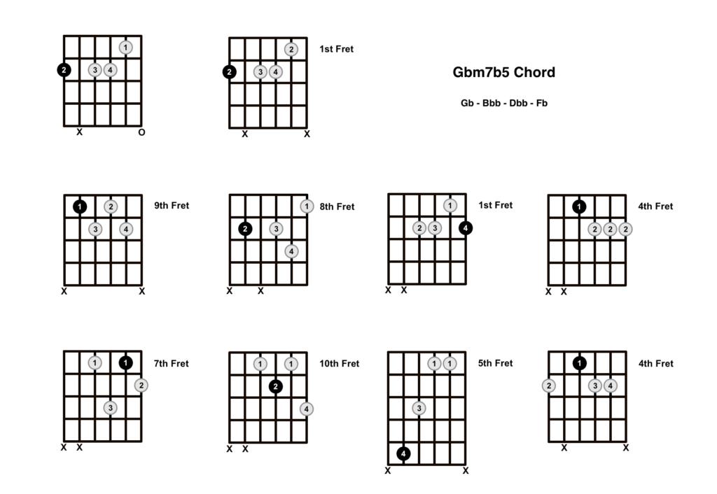 Gbm7b5 Chord 10 Shapes