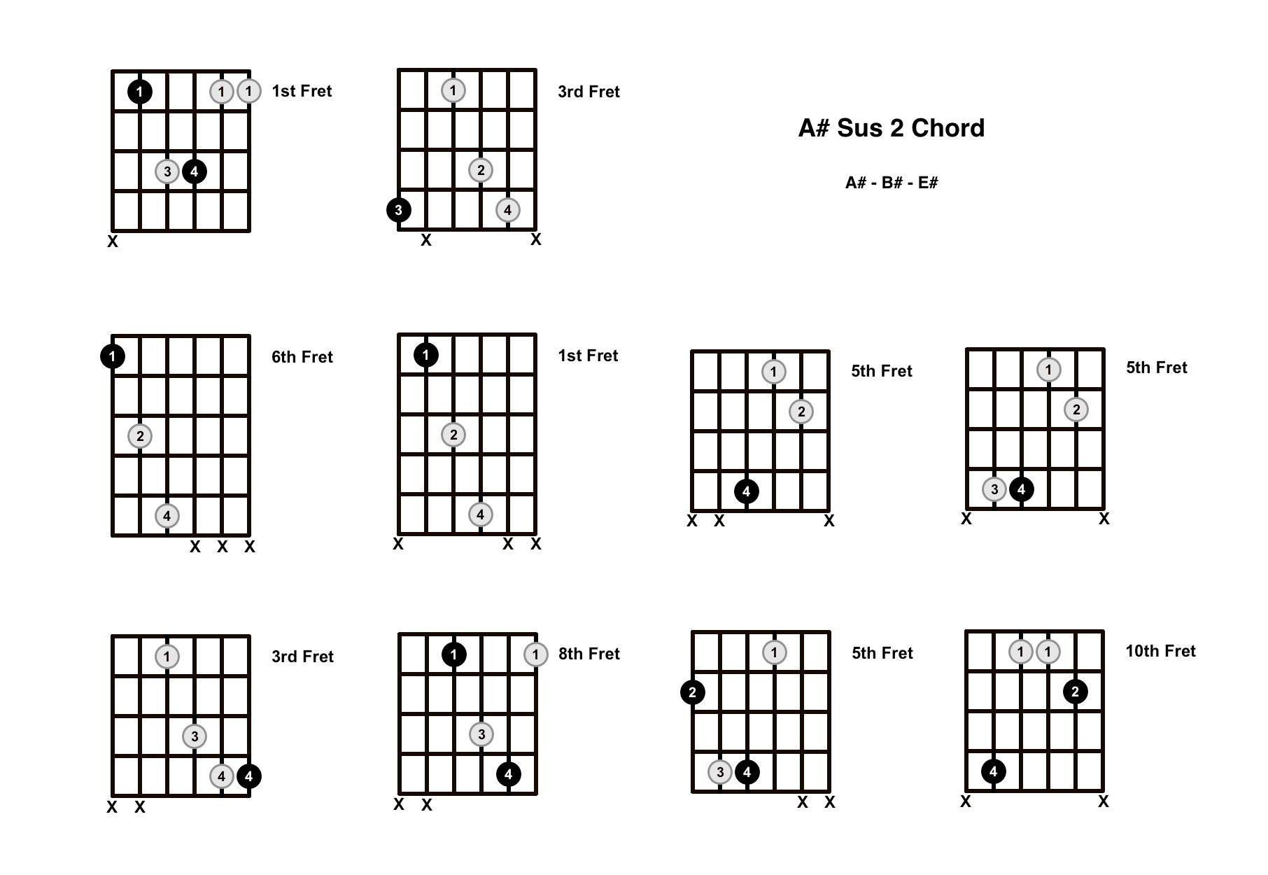 A# Sus 2 Chord On The Guitar (A Sharp Suspended 2) – Diagrams, Finger Positions and Theory