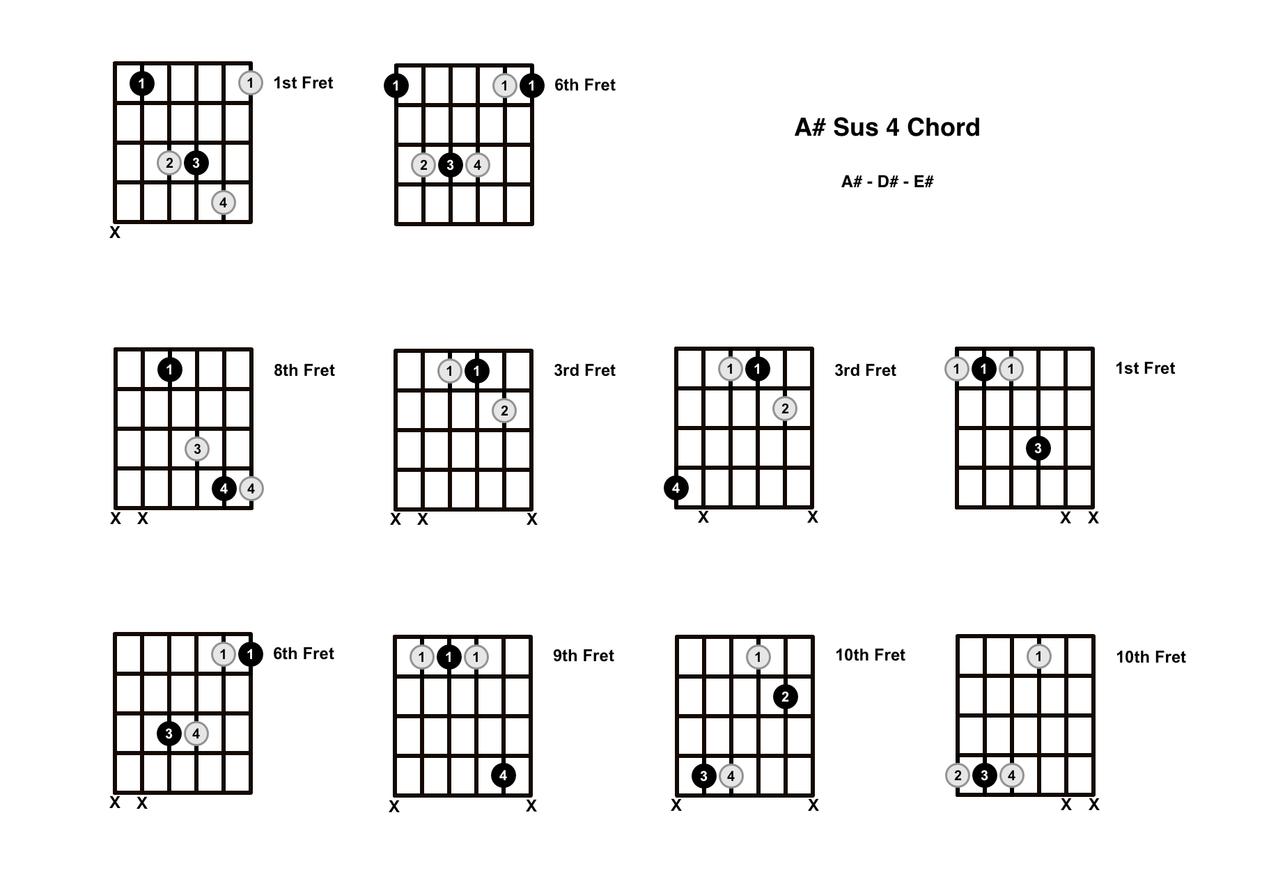 A# Sus 4 Chord On The Guitar (A Sharp Suspended 4) – Diagrams, Finger Positions and Theory
