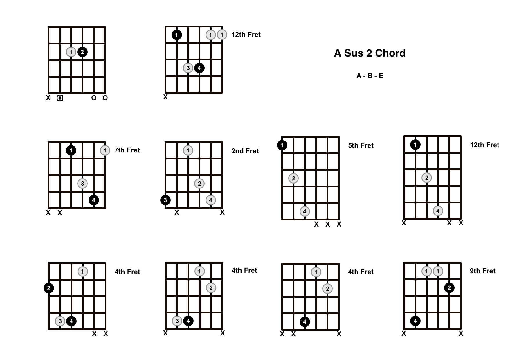 A Sus 2 Chord On The Guitar (A Suspended 2) – Diagrams, Finger Positions and Theory