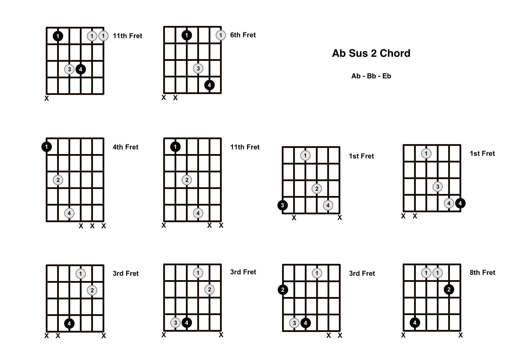 Ab Sus 2 Chord On The Guitar (A Flat Suspended 2) – Diagrams, Finger Positions and Theory