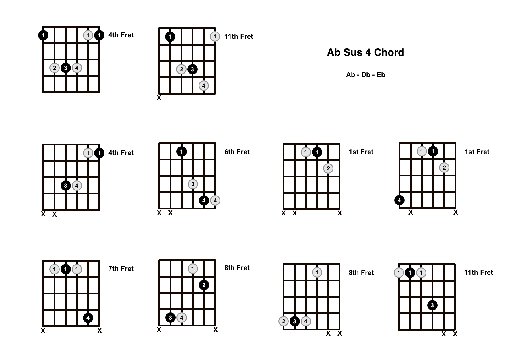 Ab Sus 4 Chord On The Guitar (A Flat Suspended 4) – Diagrams, Finger Positions and Theory