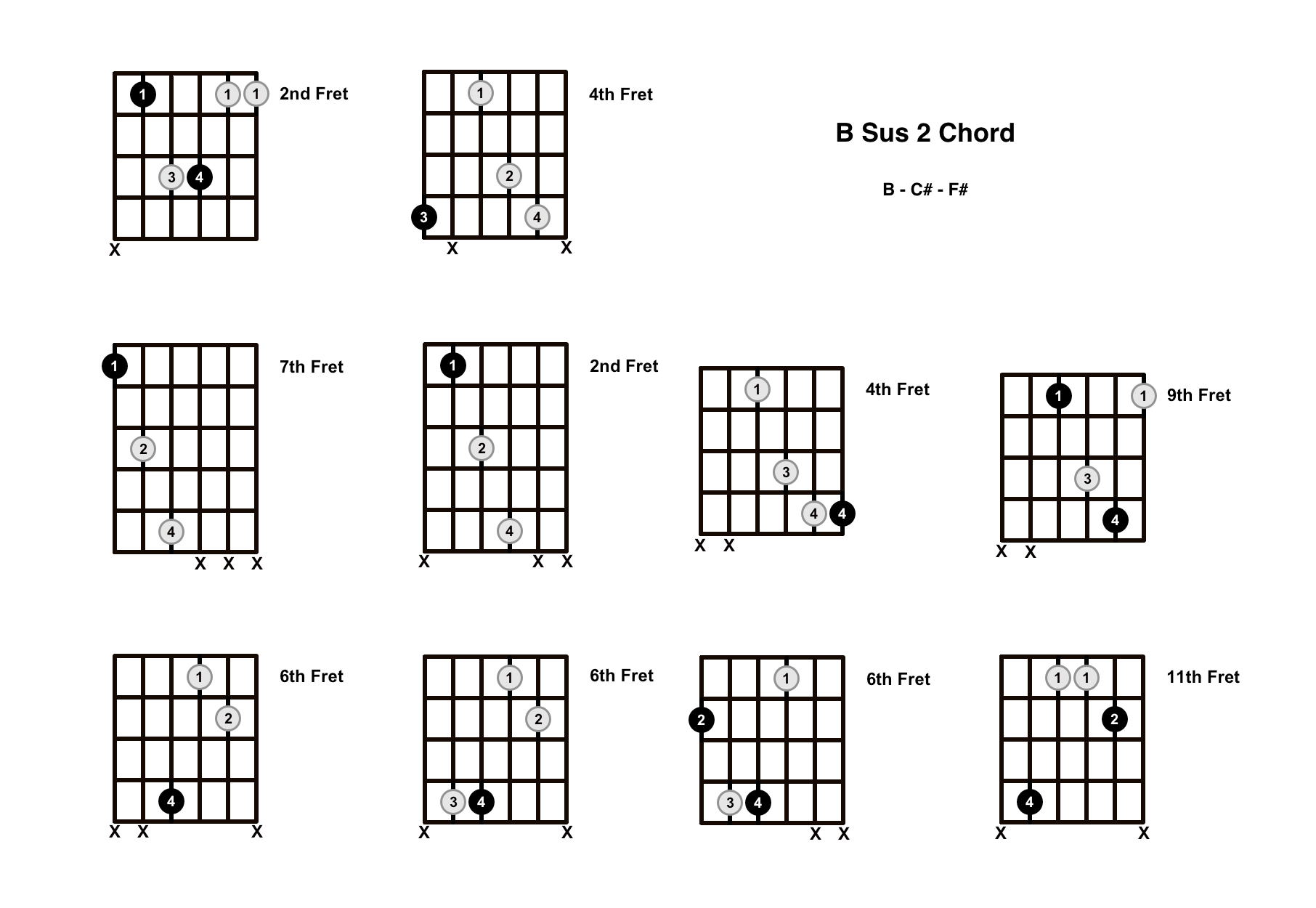 B Sus 2 Chord On The Guitar (B Suspended 2) – Diagrams, Finger Positions and Theory