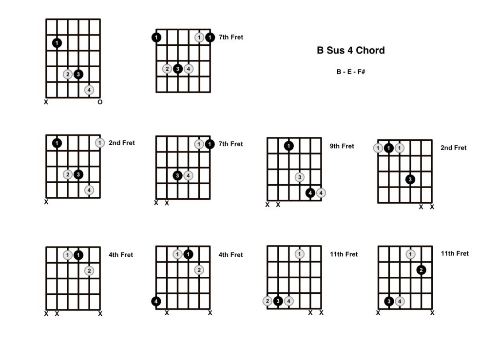 B Sus 4 Chord 10 Shapes