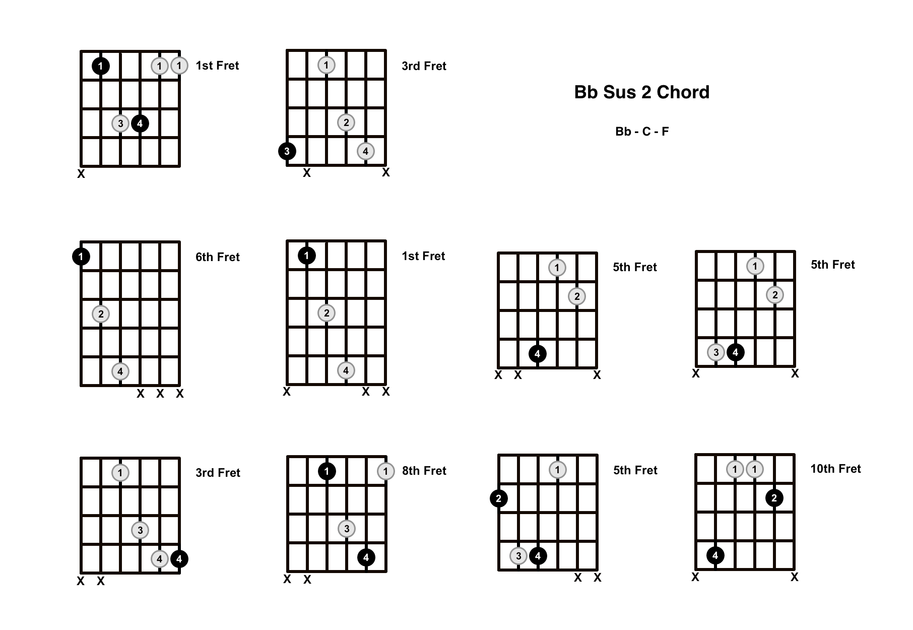 Bb Sus 2 Chord On The Guitar (B Flat Suspended 2) – Diagrams, Finger Positions and Theory