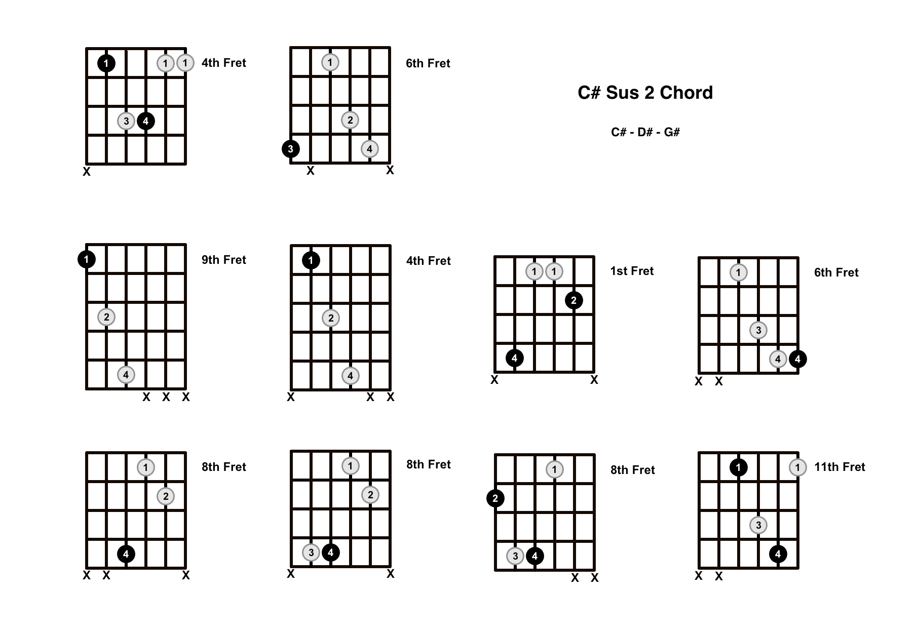 C# Sus 2 Chord On The Guitar (C Sharp Suspended 2) – Diagrams, Finger Positions and Theory