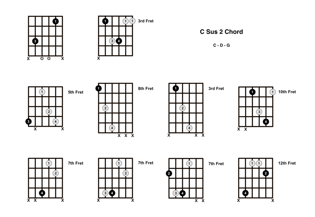 C Sus 2 Chord 10 Shapes