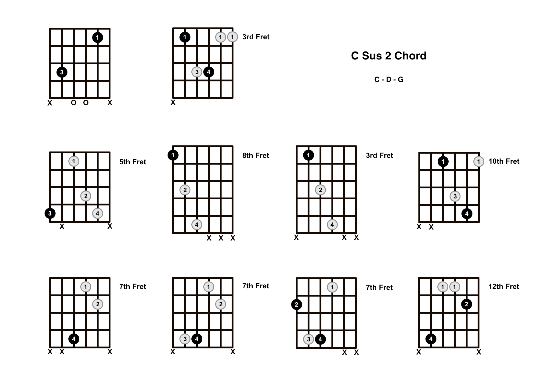 C Sus 2 Chord On The Guitar (C Suspended 2) – Diagrams, Finger Positions and Theory