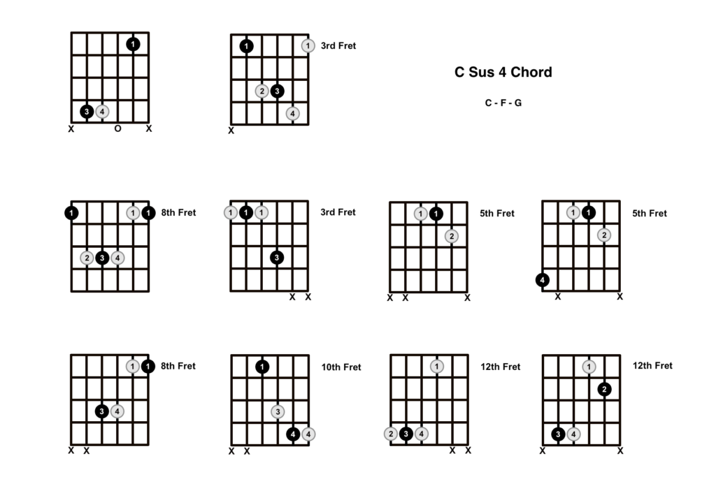 C Sus 4 Chord 10 Shapes