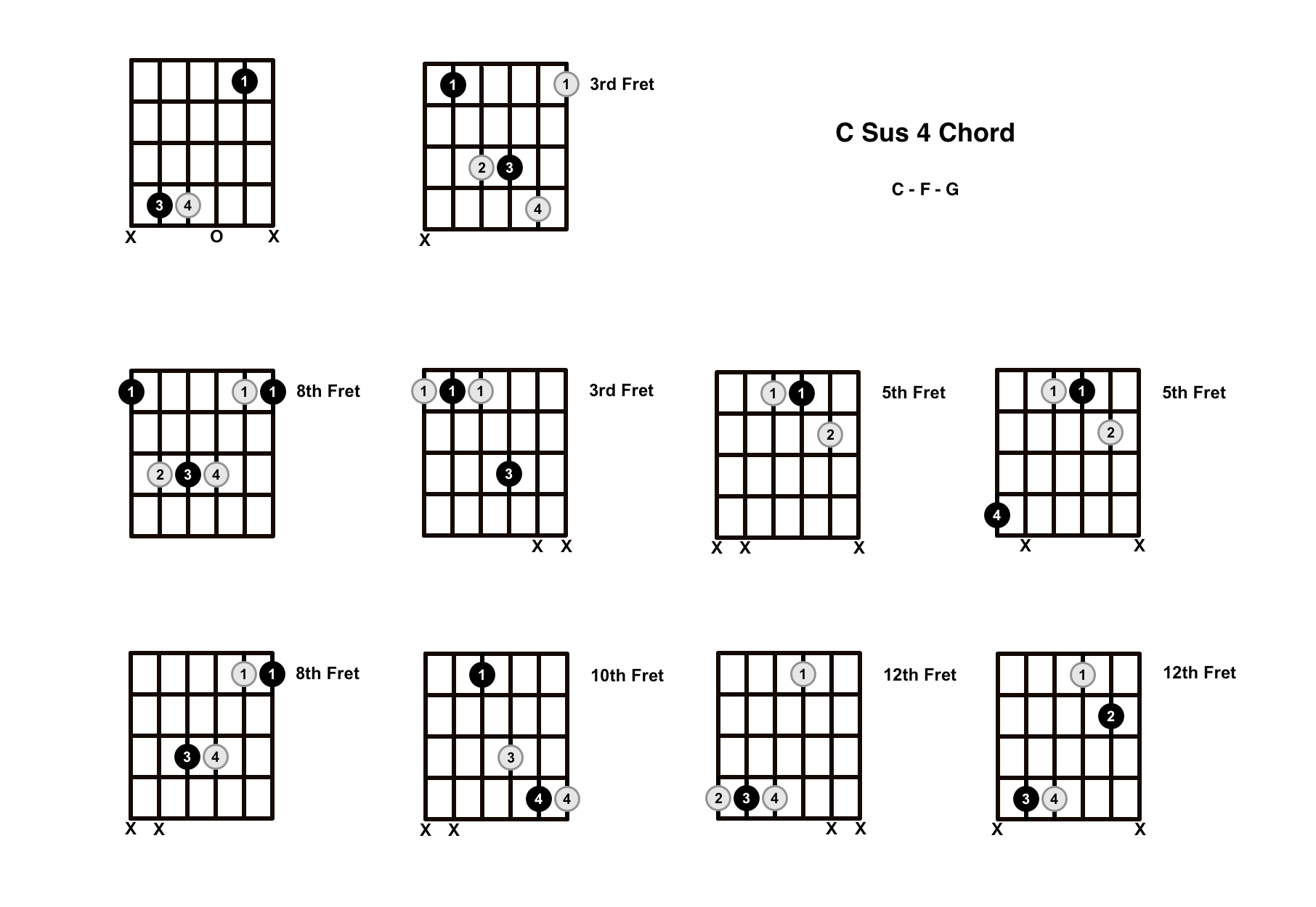 C Sus 4 Chord On The Guitar (C Suspended 4) – Diagrams, Finger Positions and Theory