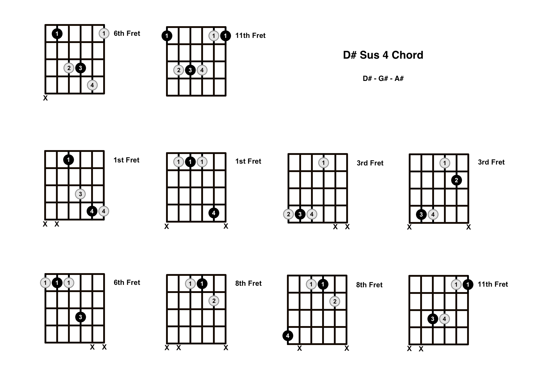 D# Sus 4 Chord On The Guitar (D Sharp Suspended 4) – Diagrams, Finger Positions and Theory