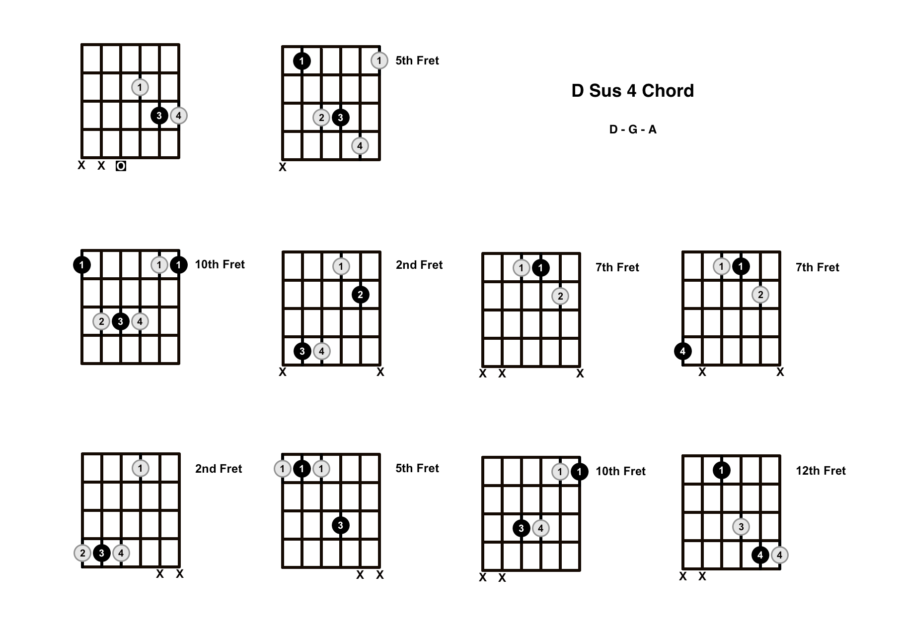 D Sus 4 Chord On The Guitar (D Suspended 4) – Diagrams, Finger Positions and Theory