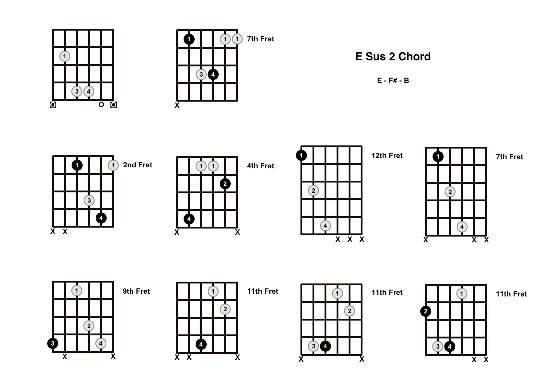 E Sus 2 Chord On The Guitar (E Suspended 2) – Diagrams, Finger Positions and Theory