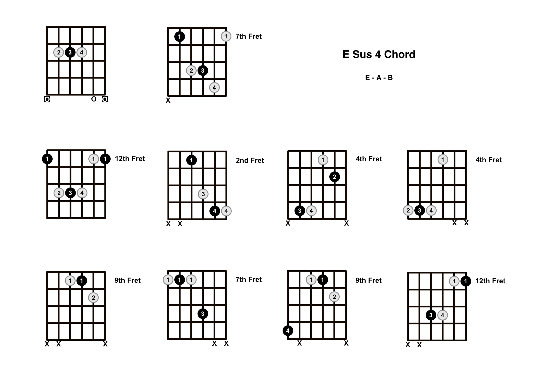 E Sus 4 Chord On The Guitar (E Suspended 4) – Diagrams, Finger Positions and Theory