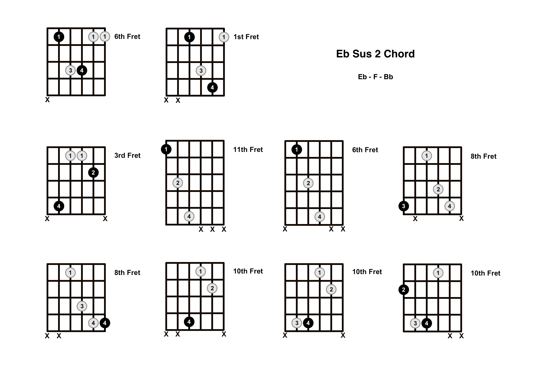 Eb Sus 2 Chord On The Guitar (E Flat Suspended 2) – Diagrams, Finger Positions and Theory