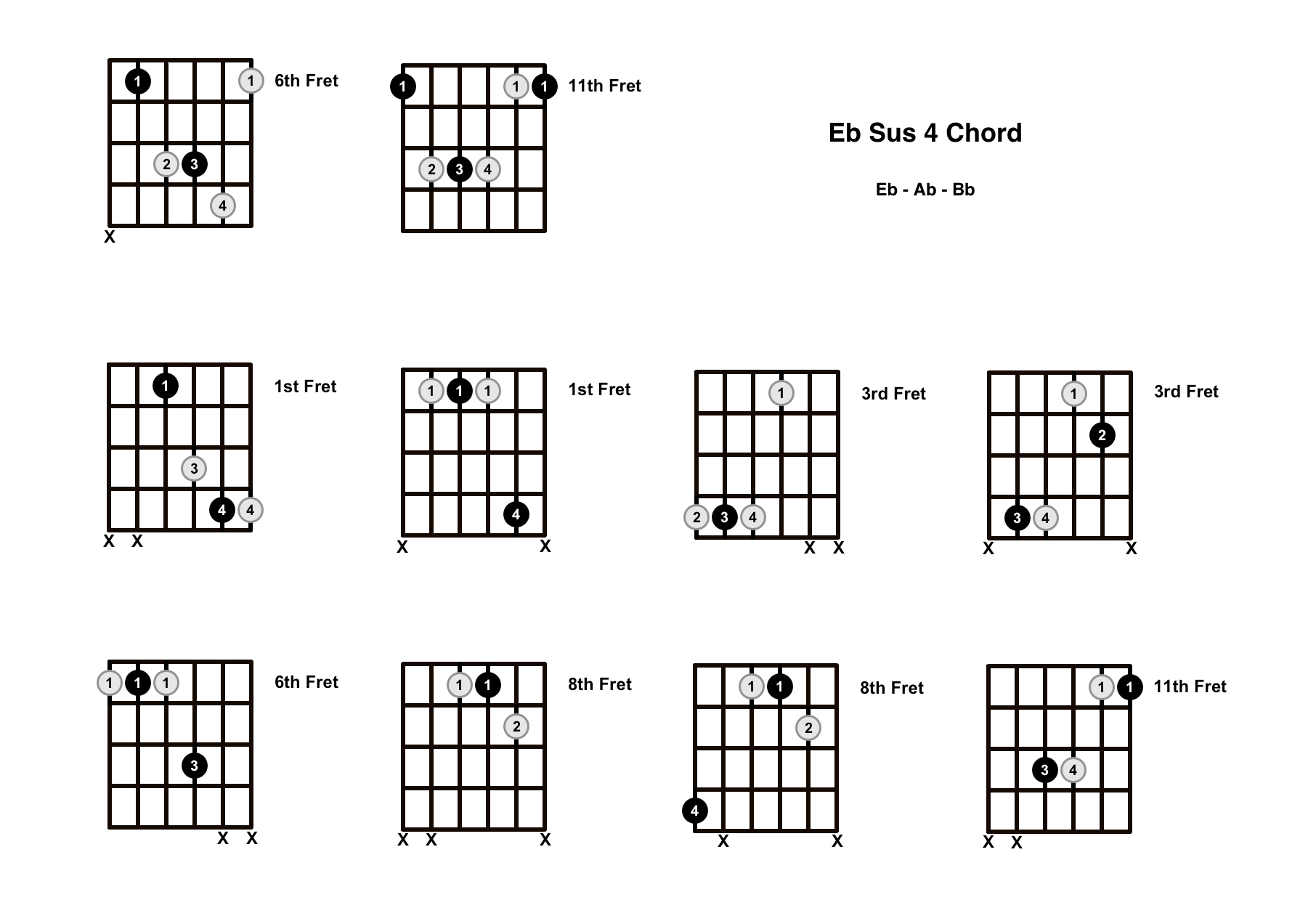 Eb Sus 4 Chord On The Guitar (E Flat Suspended 4) – Diagrams, Finger Positions and Theory