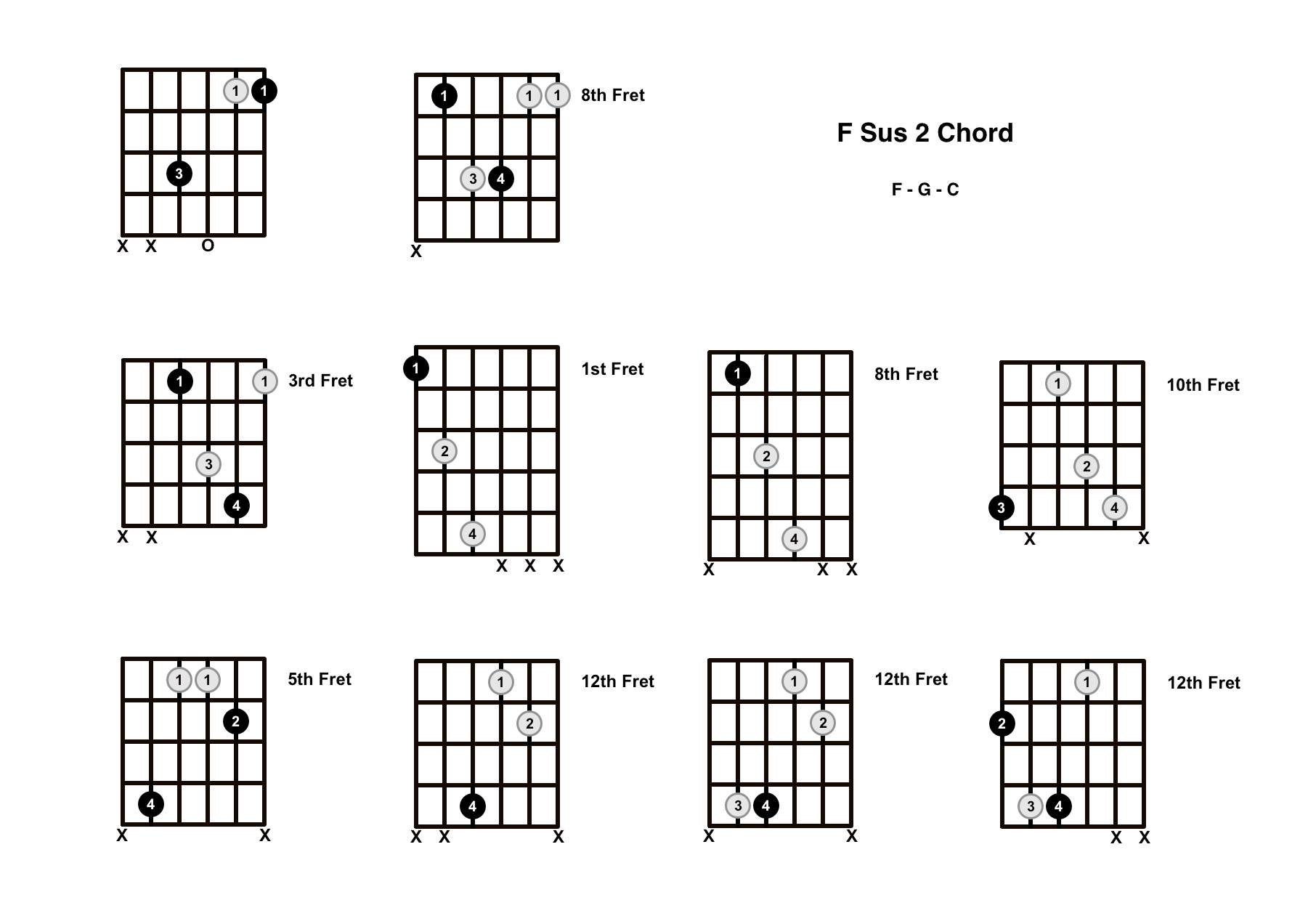 F Sus 2 Chord On The Guitar (F Suspended 2) – Diagrams, Finger Positions and Theory