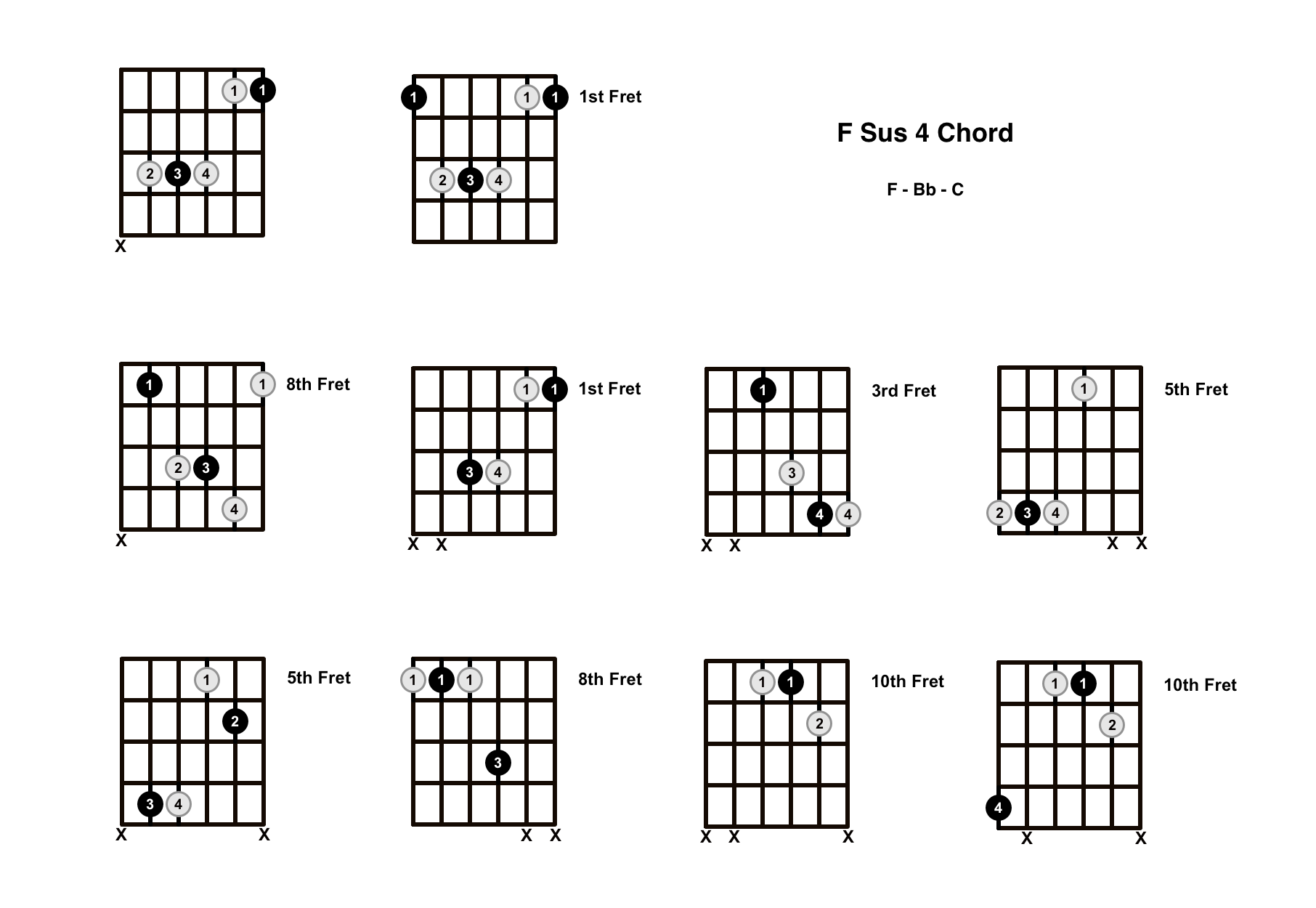 F Sus 4 Chord On The Guitar (F Suspended 4) – Diagrams, Finger Positions and Theory