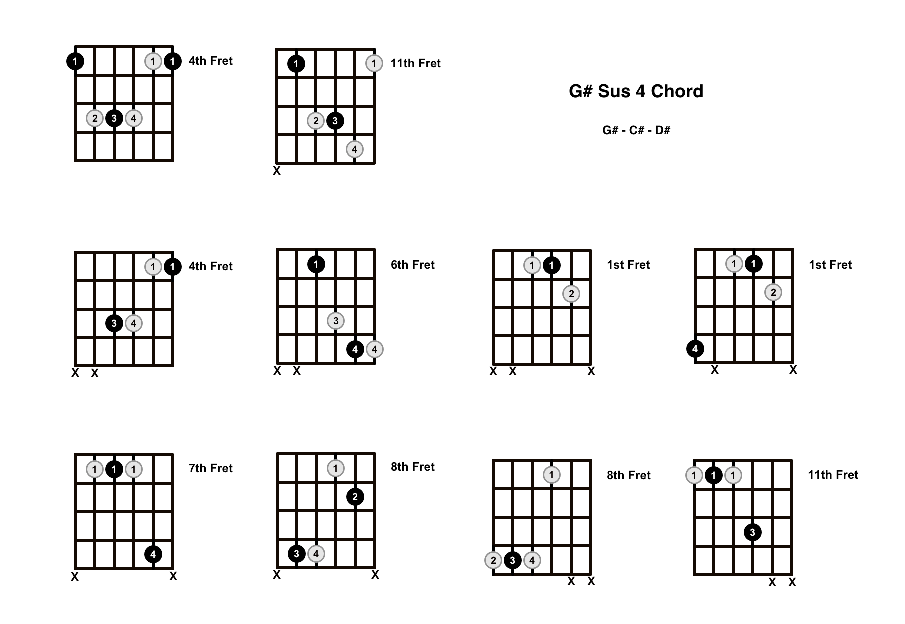 G# Sus 4 Chord On The Guitar (G Sharp Suspended 4) – Diagrams, Finger Positions and Theory