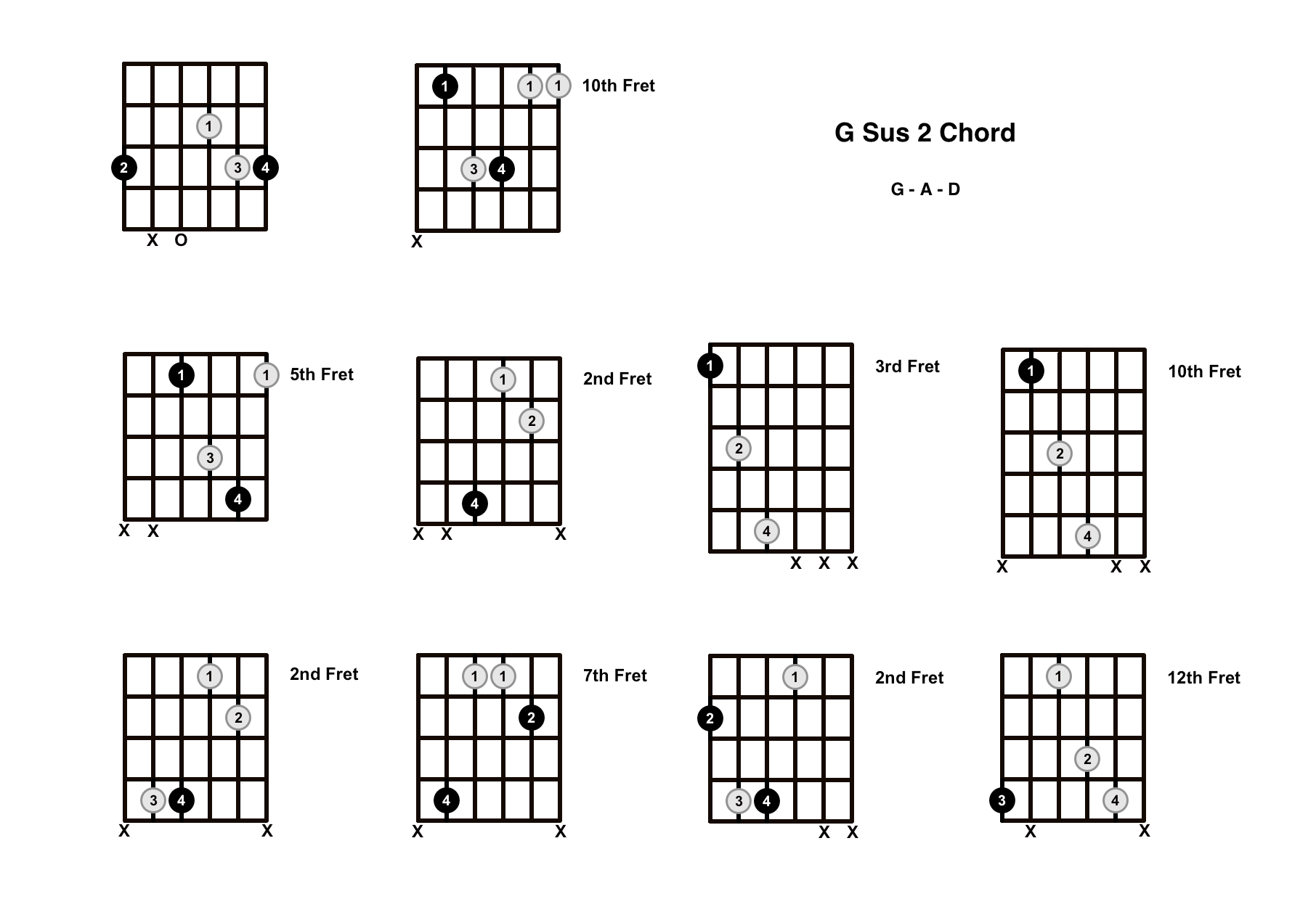 G Sus 2 Chord On The Guitar (G Suspended 2) – Diagrams, Finger Positions and Theory
