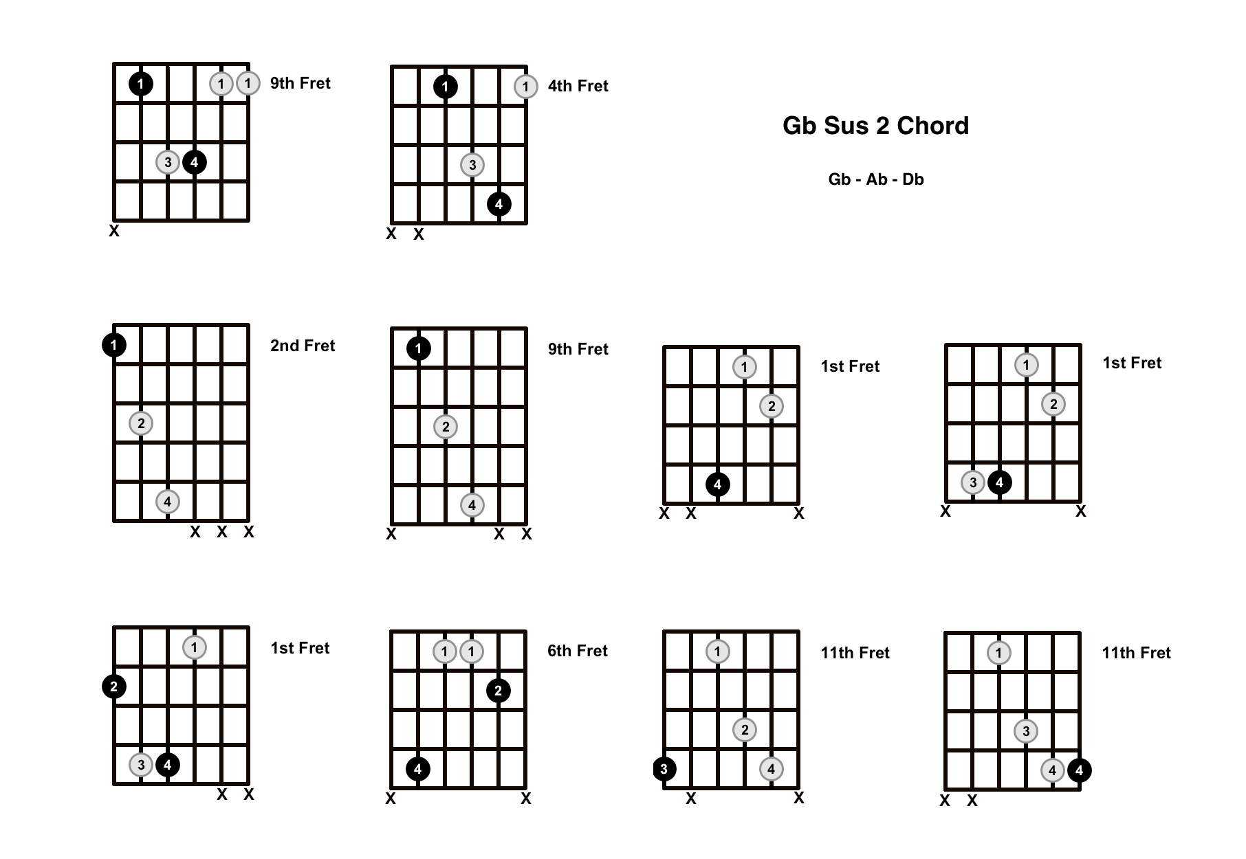 Gb Sus 2 Chord On The Guitar (G Flat Suspended 2) – Diagrams, Finger Positions and Theory