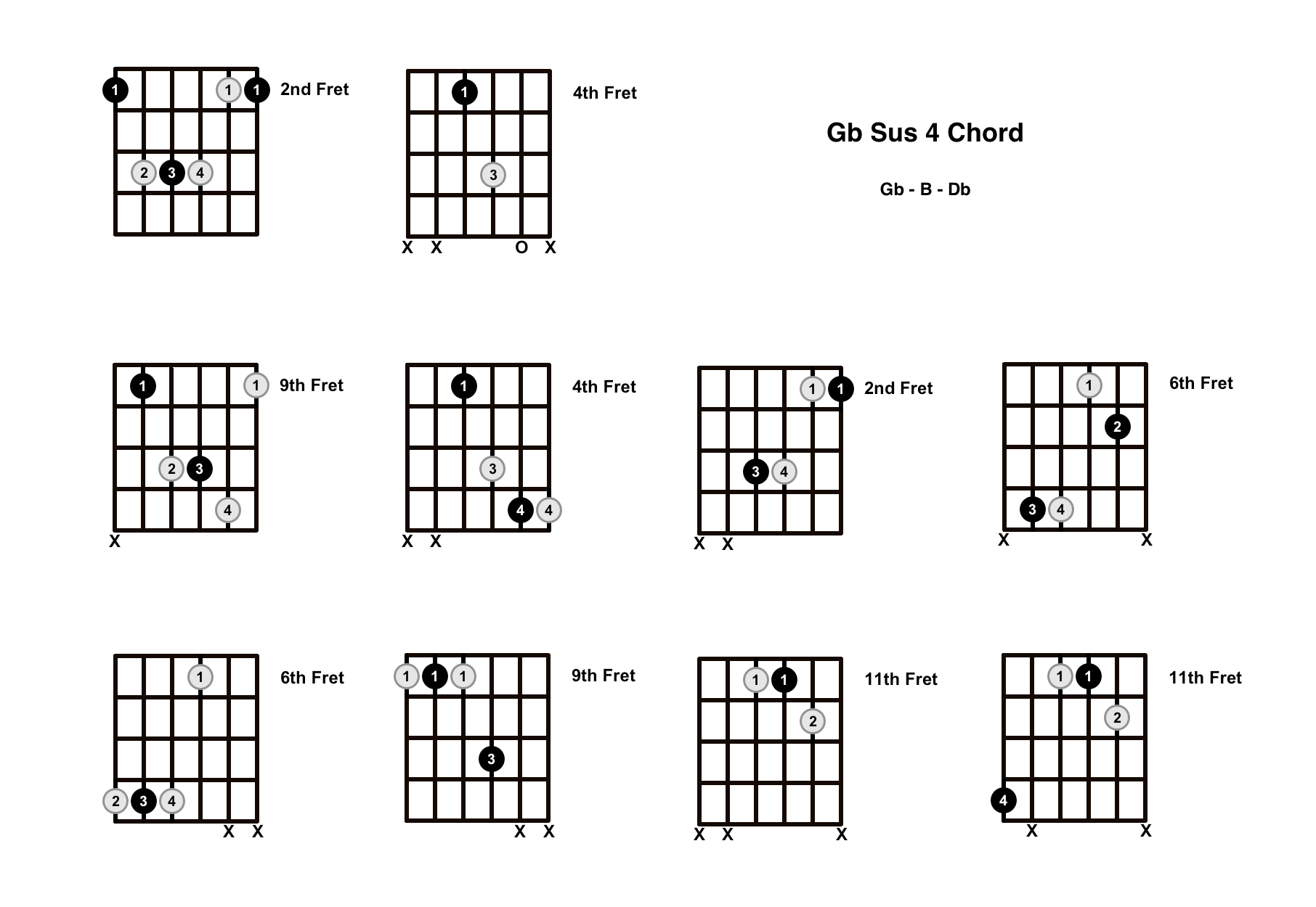 Gb Sus 4 Chord On The Guitar (G Flat Suspended 4) – Diagrams, Finger Positions and Theory