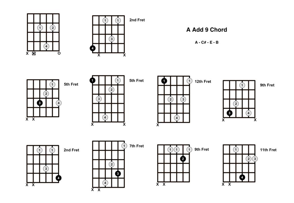 A Add 9 Chord 10 Shapes