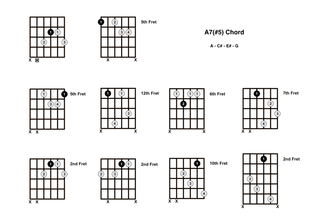 A Augmented 7 Chord 10 Shapes