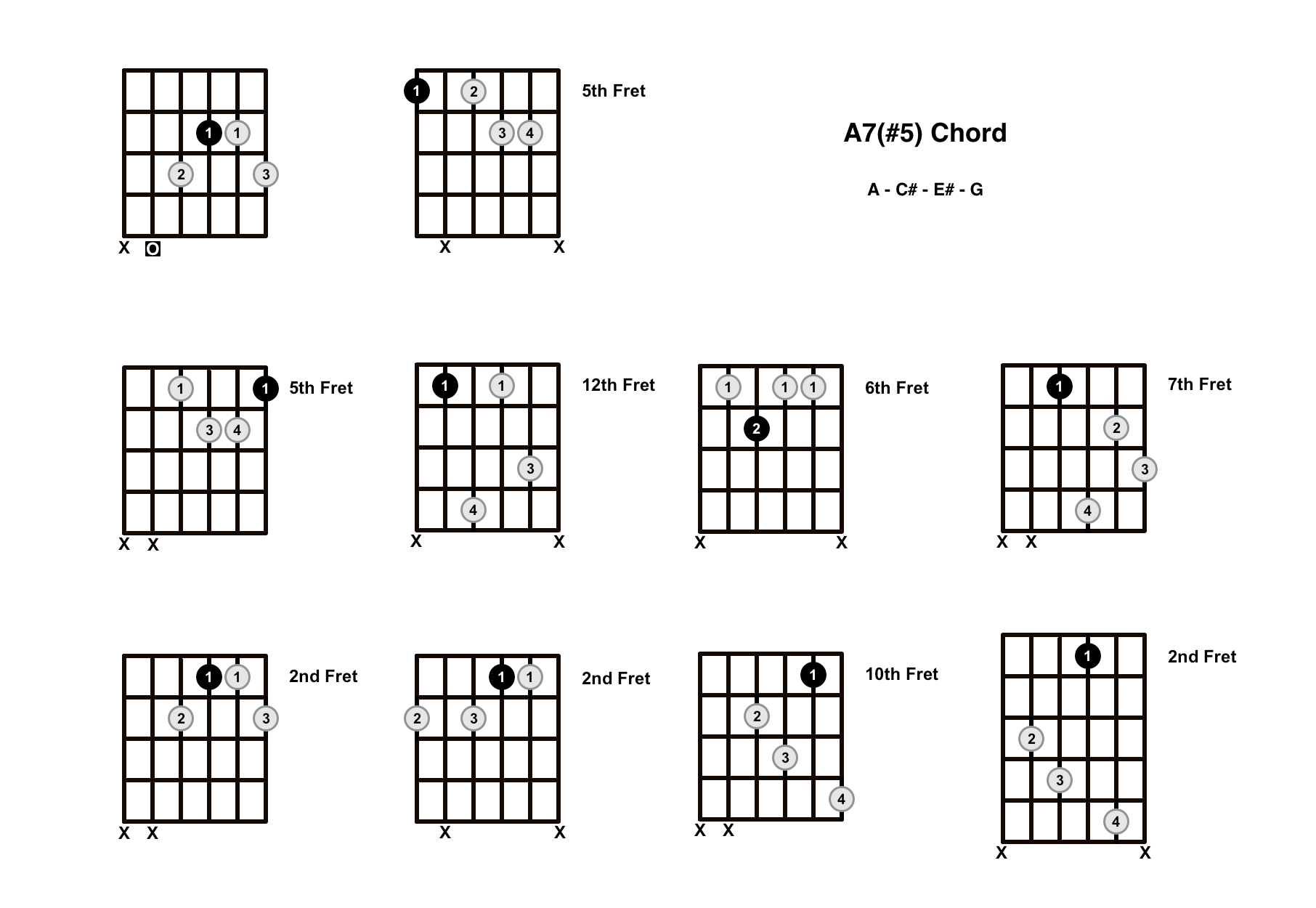 A Augmented 7 Chord On The Guitar (A7#5, A+7) – Diagrams, Finger Positions and Theory
