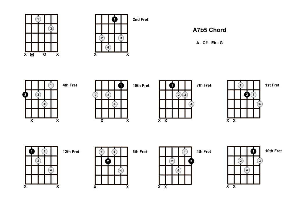 A Dominant 7b5 Chord 10 Shapes