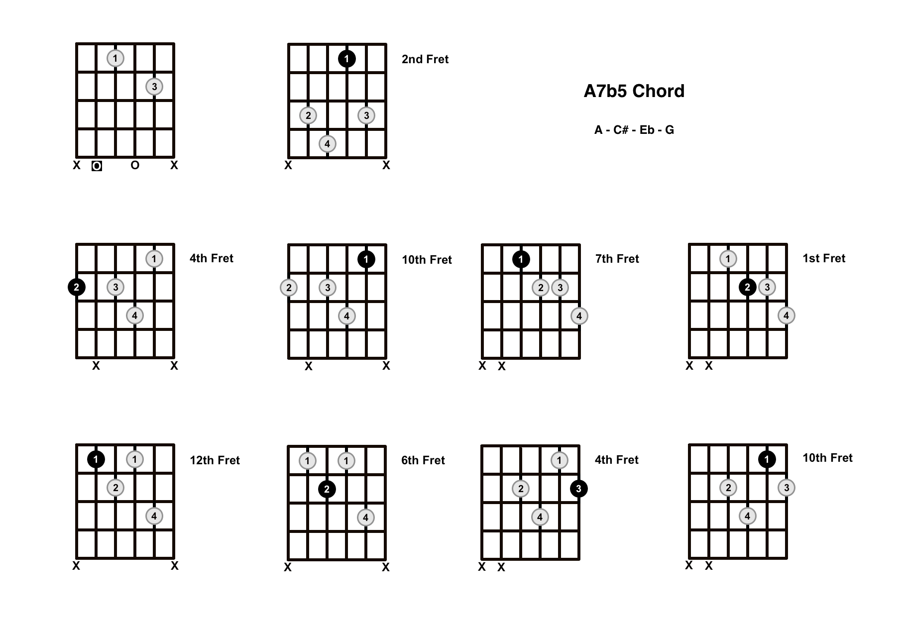 A7b5 Chord On The Guitar (A Dominant 7 Flat 5) – Diagrams, Finger Positions and Theory