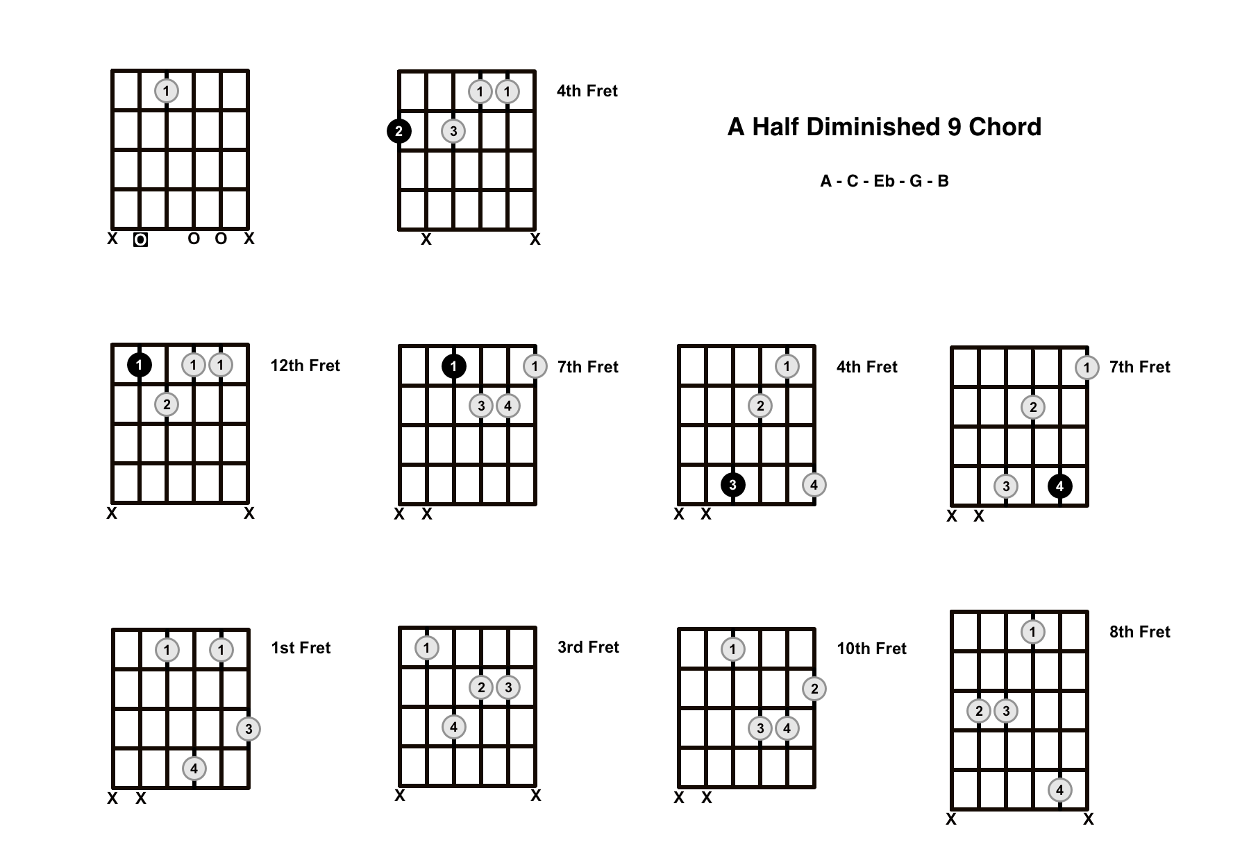 Am9b5 Chord On The Guitar (A Half Diminished 9) – Diagrams, Finger Positions and Theory