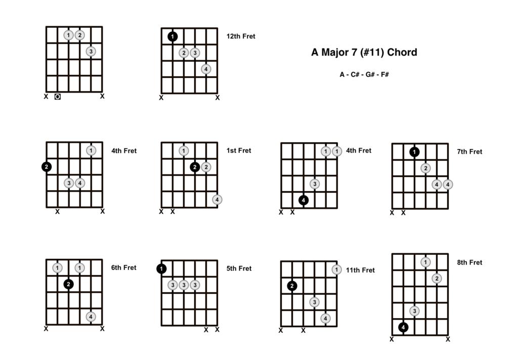 A Major 7 #11 Chord 10 Shapes