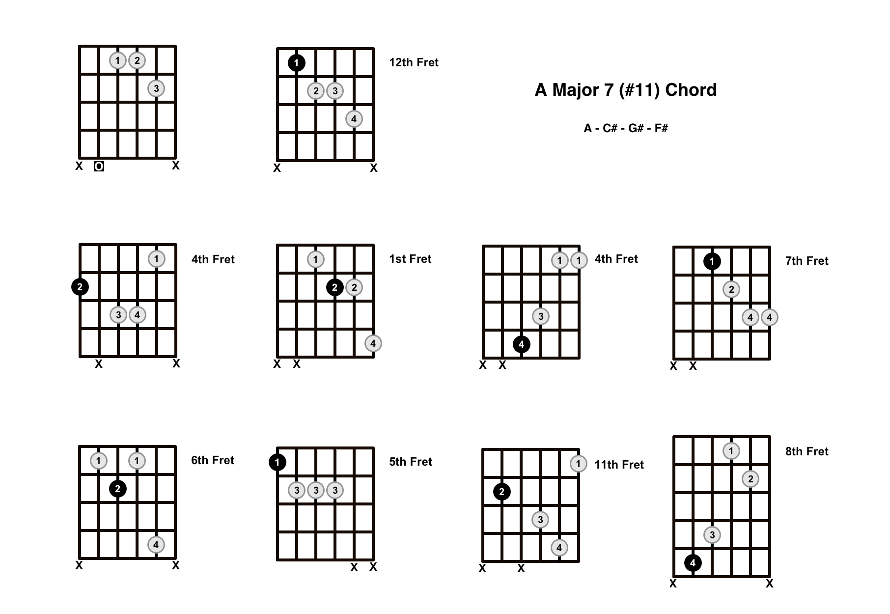 Amaj7#11 Chord On The Guitar (A Major 7 #11) – Diagrams, Finger Positions and Theory