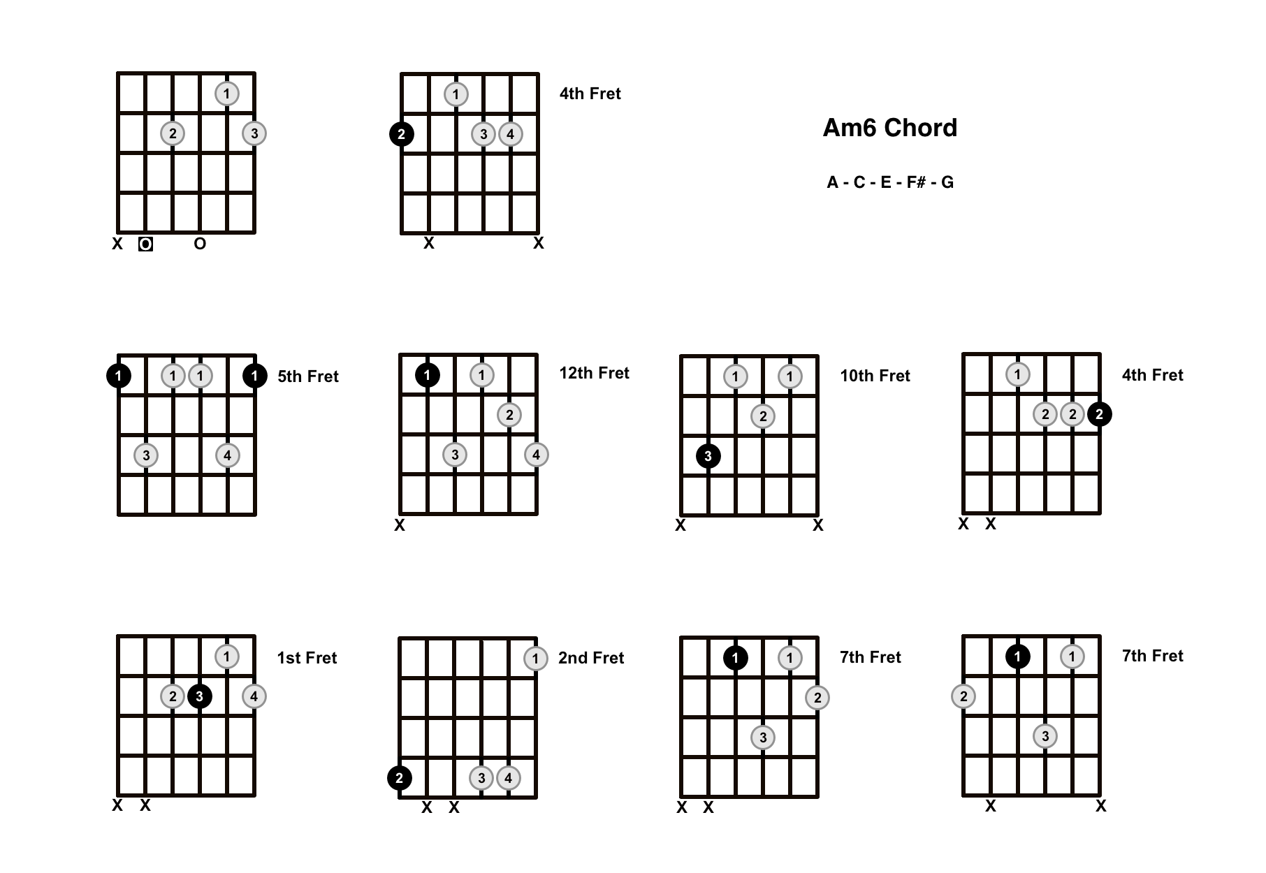 Am6 Chord On The Guitar (A minor 6) – Diagrams, Finger Positions and Theory