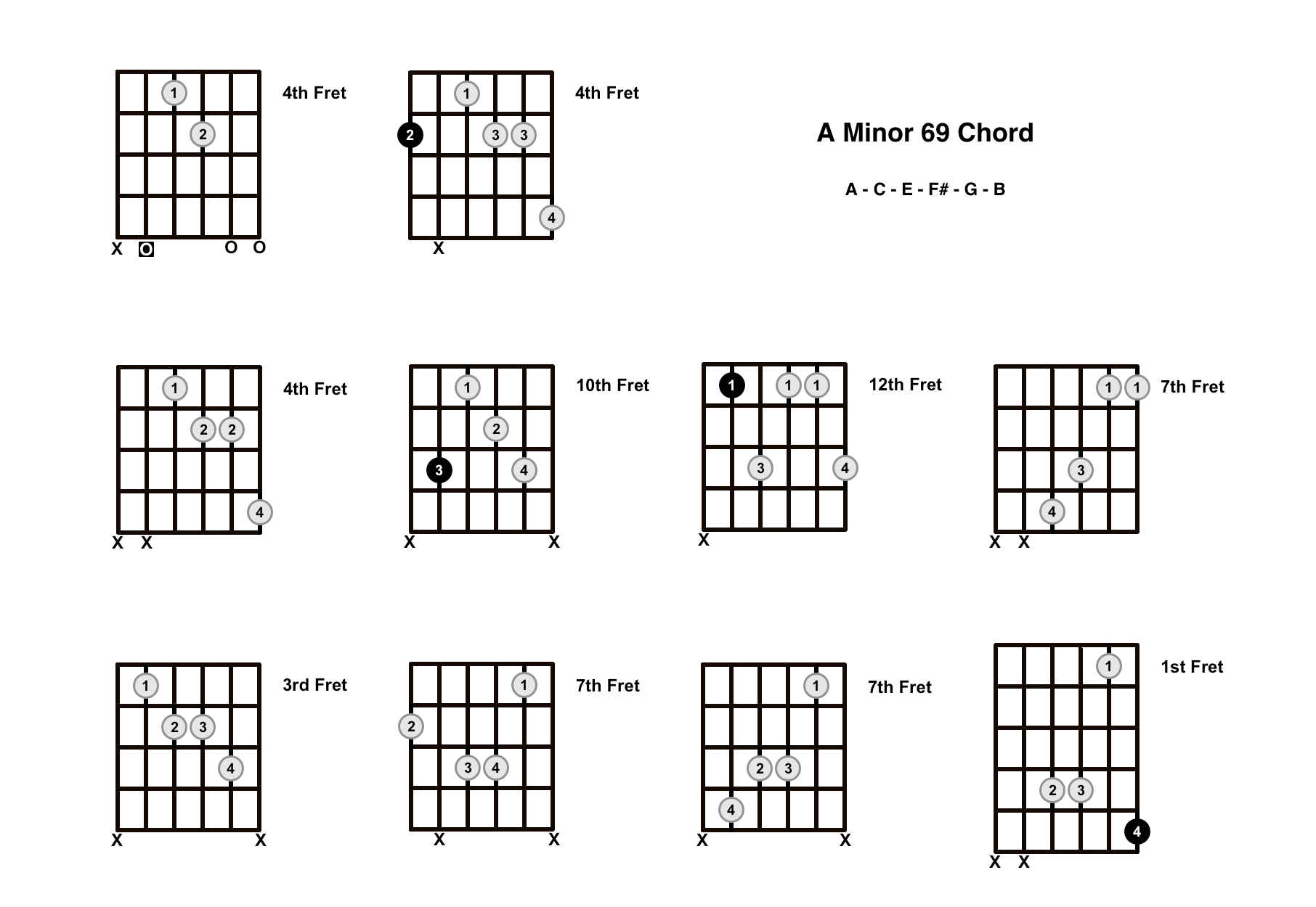 Am69 Chord On The Guitar (A Minor 69) – Diagrams, Finger Positions and Theory