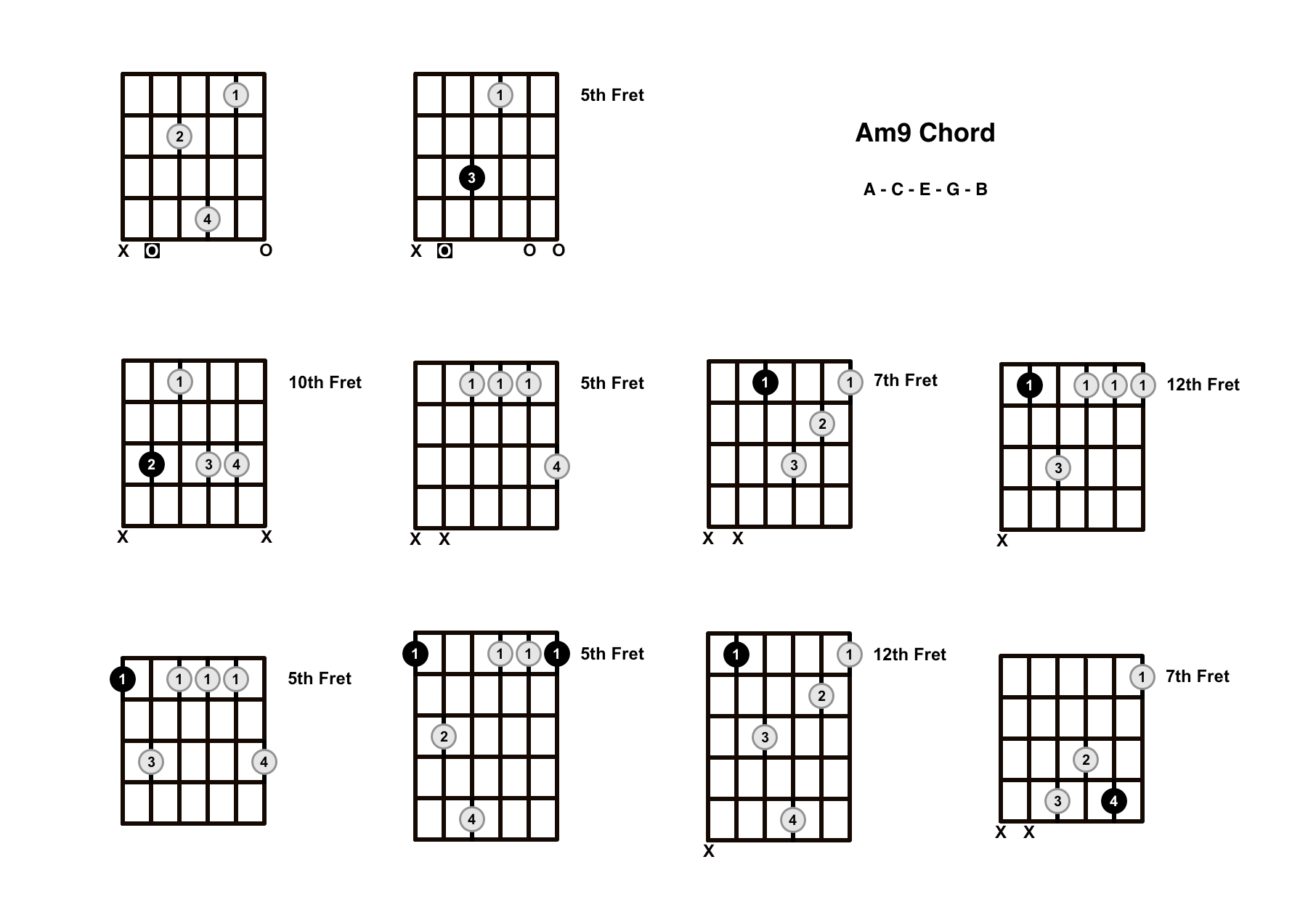 Am9 Chord On The Guitar (A Minor 9) – Diagrams, Finger Positions and Theory