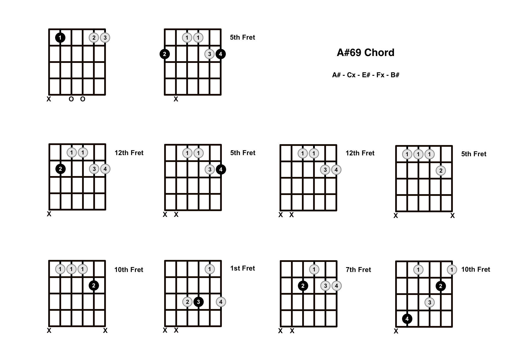 A#69 Chord On The Guitar (A Sharp 69) – Diagrams, Finger Positions and Theory