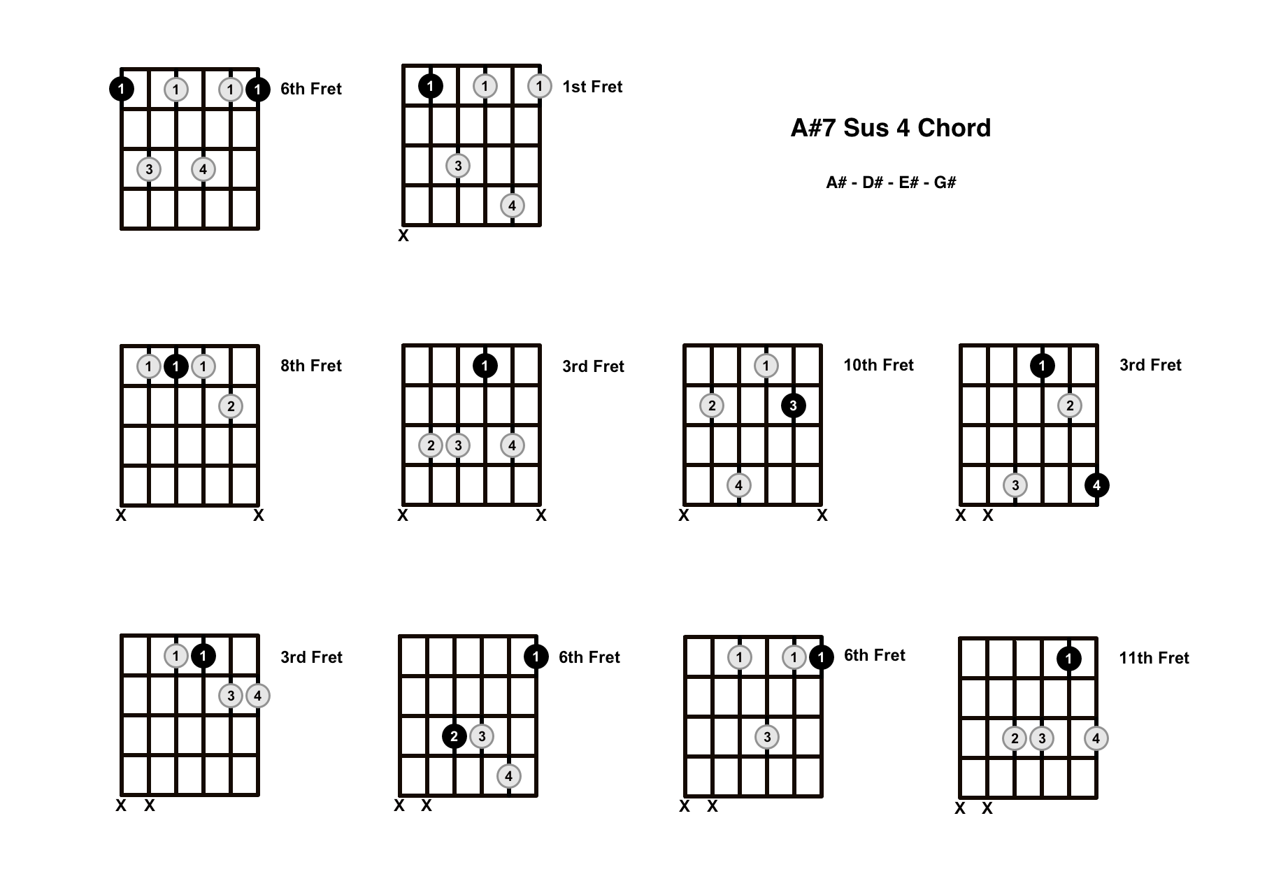 A#7 Sus 4 Chord On The Guitar (A Sharp 7 Suspended 4) – Diagrams, Finger Positions and Theory