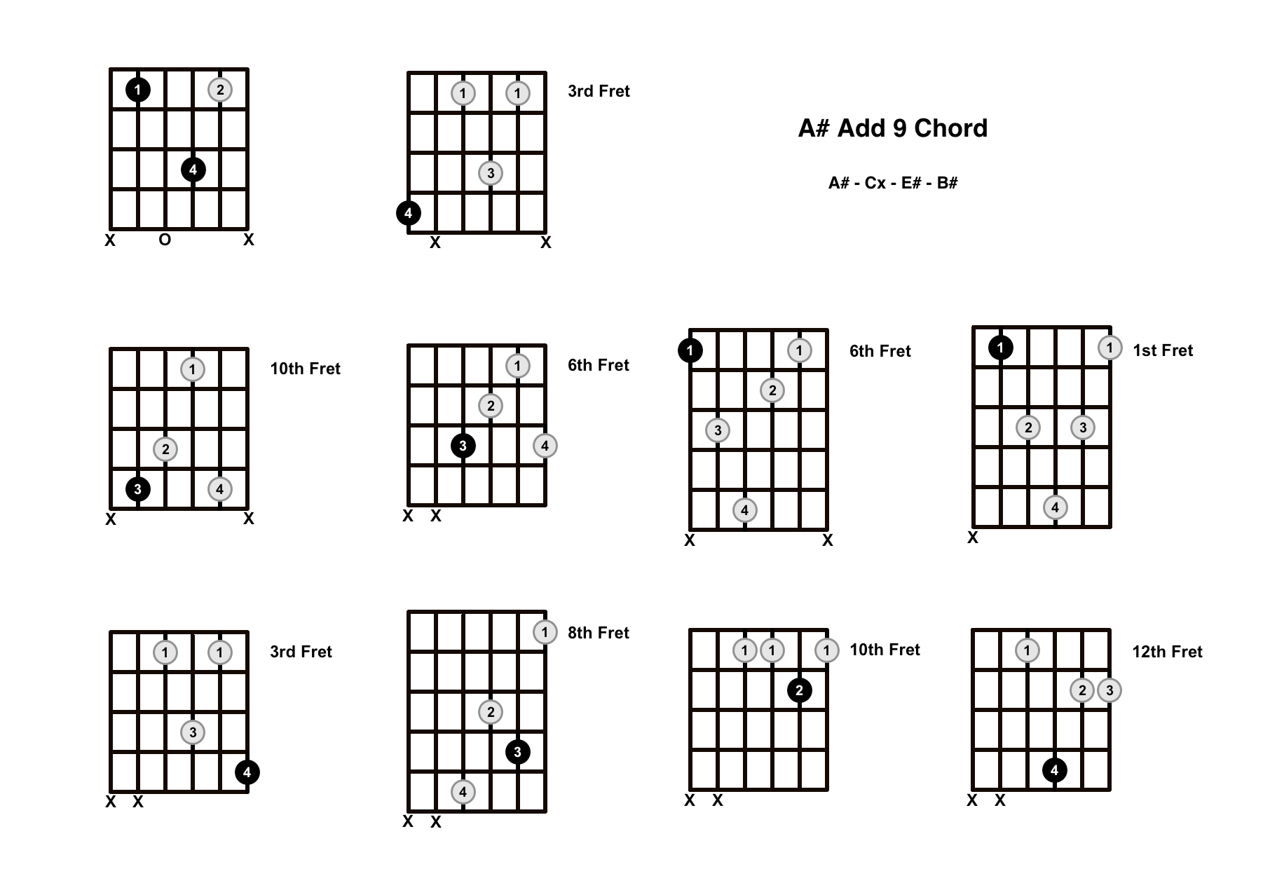 A Add 9 Chord On The Guitar (A Add 9/A Add 2) – Diagrams, Finger Positions and Theory