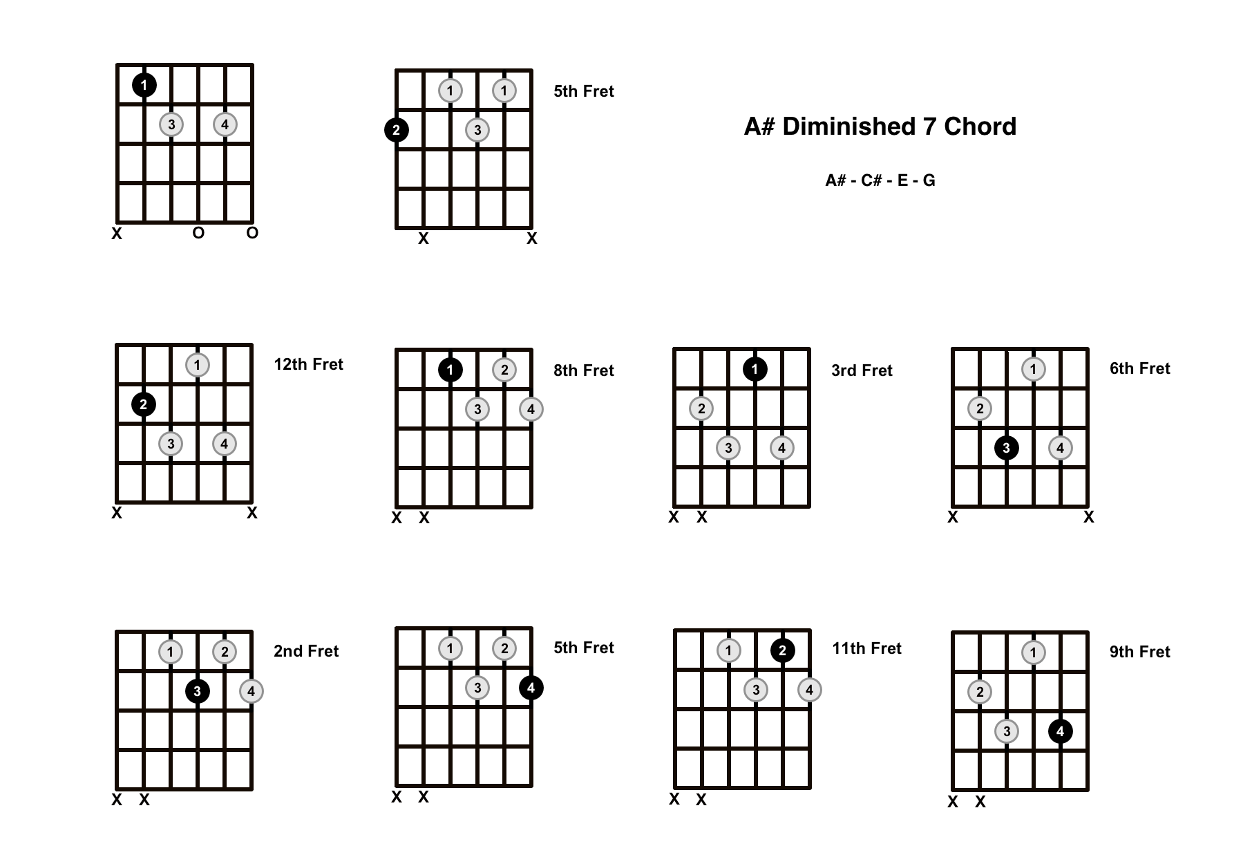 A# Diminished 7 Chord On The Guitar (A Sharp Dim 7) – Diagrams, Finger Positions and Theory