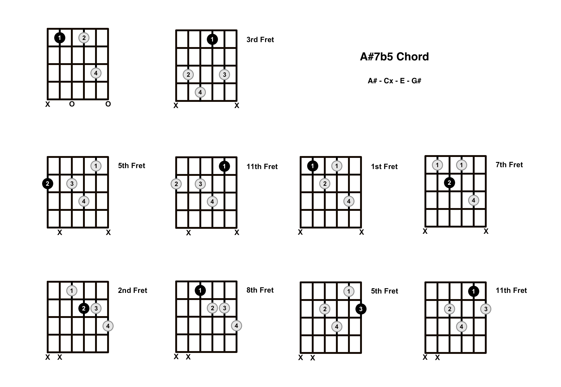 A#7b5 Chord On The Guitar (A Sharp Dominant 7 Flat 5) – Diagrams, Finger Positions and Theory